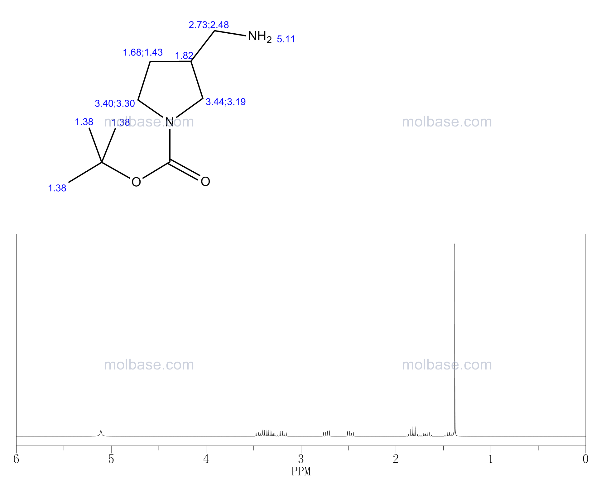 tert-butyl 3-(aminomethyl)pyrrolidine-1-carboxylate NMR spectra analysis, Chemical CAS NO. 270912-72-6 NMR spectral analysis, tert-butyl 3-(aminomethyl)pyrrolidine-1-carboxylate C-NMR spectrum