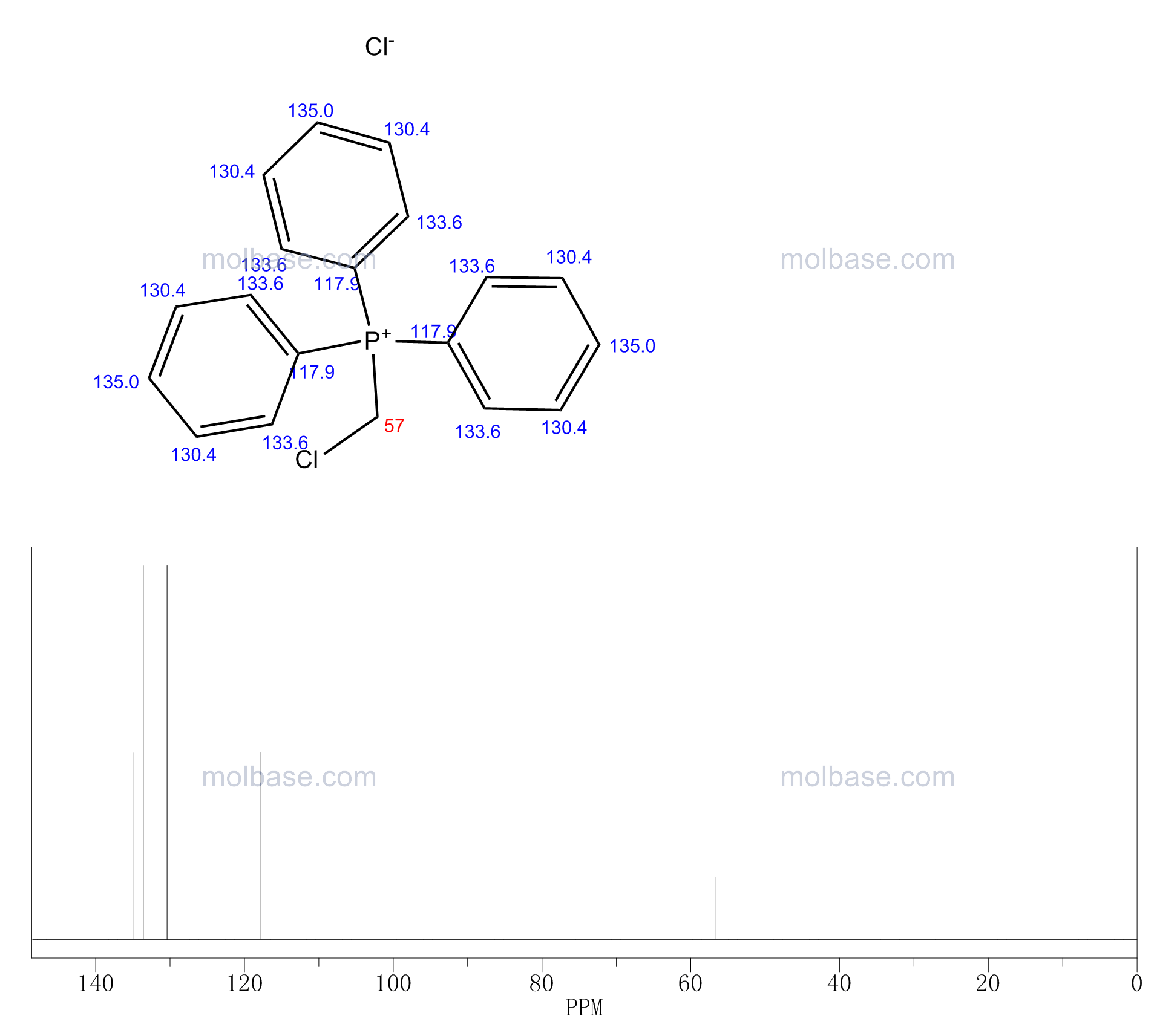 (CHLOROMETHYL)TRIPHENYLPHOSPHONIUM CHLORIDE NMR spectra analysis, Chemical CAS NO. 5293-84-5 NMR spectral analysis, (CHLOROMETHYL)TRIPHENYLPHOSPHONIUM CHLORIDE C-NMR spectrum