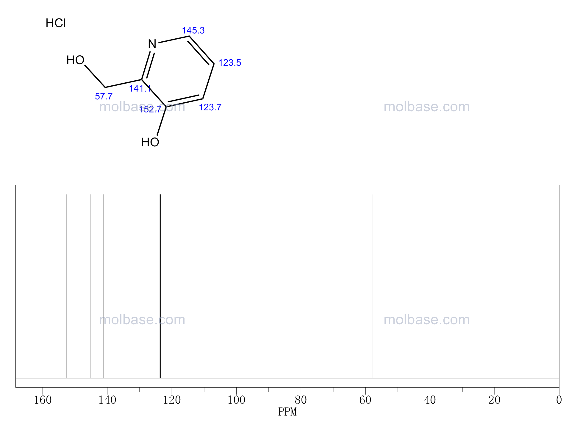 3-Hydroxy-2-pyridinemethanol hydrochloride NMR spectra analysis, Chemical CAS NO. 14173-30-9 NMR spectral analysis, 3-Hydroxy-2-pyridinemethanol hydrochloride C-NMR spectrum