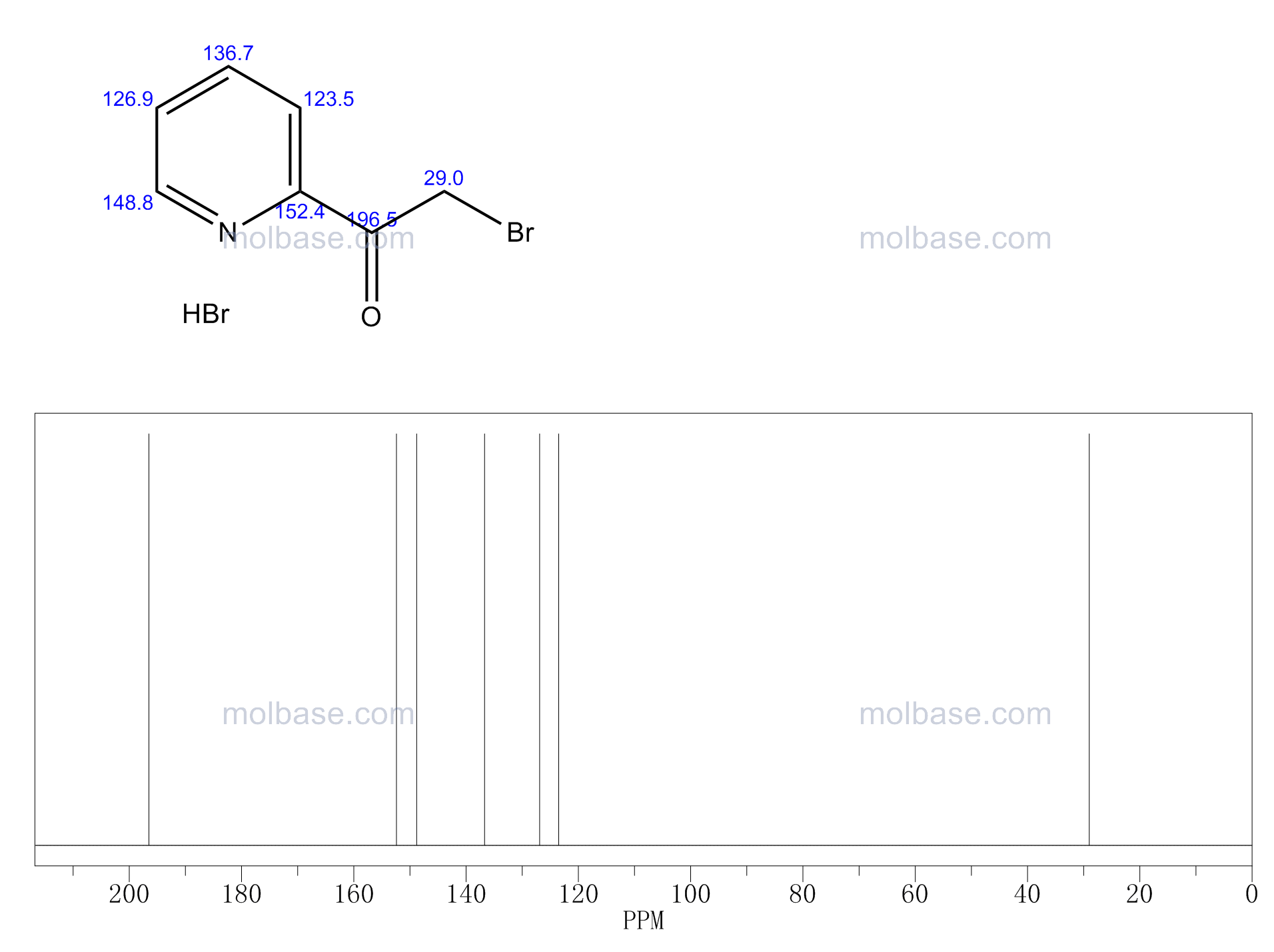 2-(Bromoacetyl)Pyridine Hydrobromide NMR spectra analysis, Chemical CAS NO. 17570-98-8 NMR spectral analysis, 2-(Bromoacetyl)Pyridine Hydrobromide C-NMR spectrum