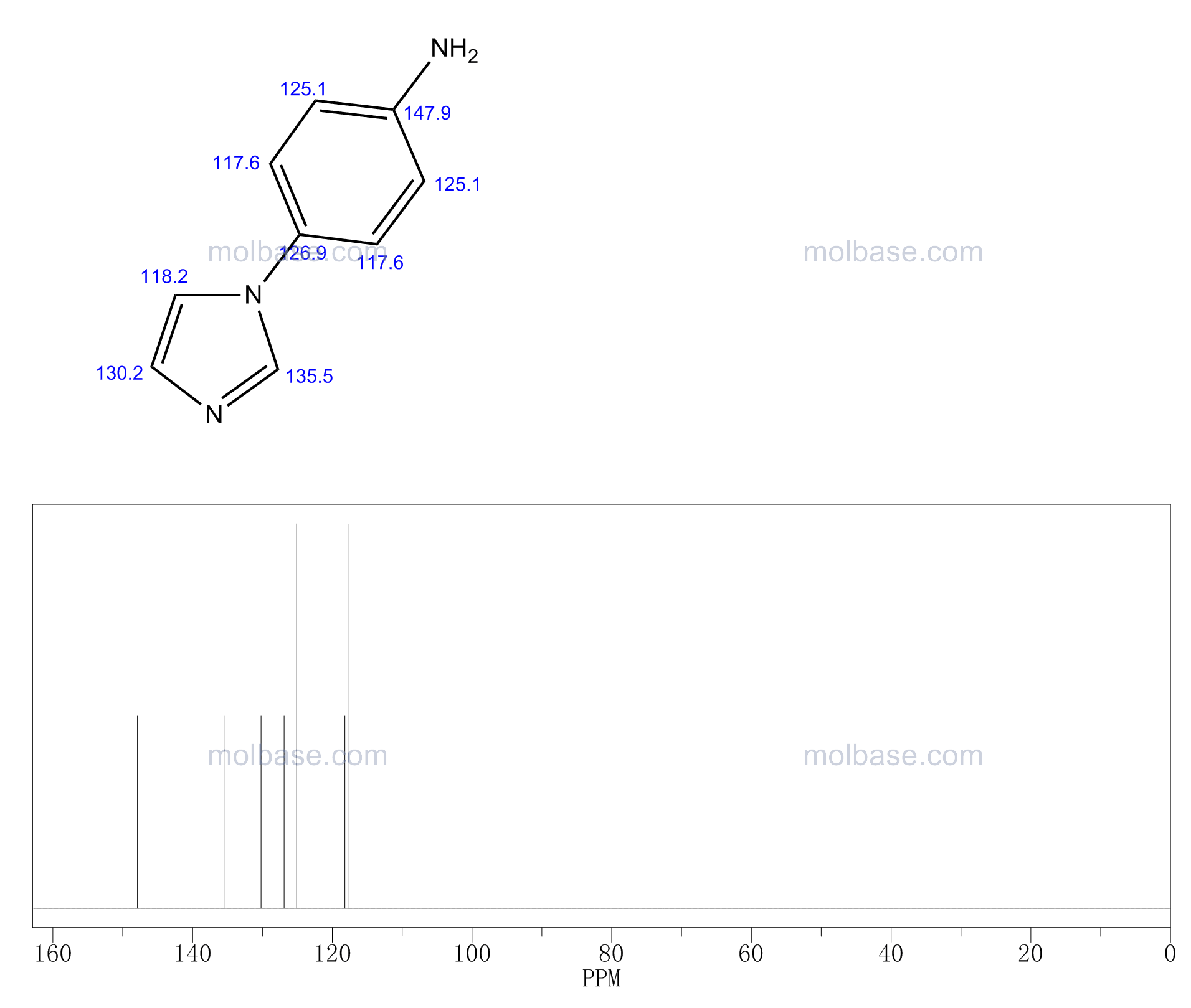 4-imidazol-1-ylaniline NMR spectra analysis, Chemical CAS NO. 2221-00-3 NMR spectral analysis, 4-imidazol-1-ylaniline C-NMR spectrum