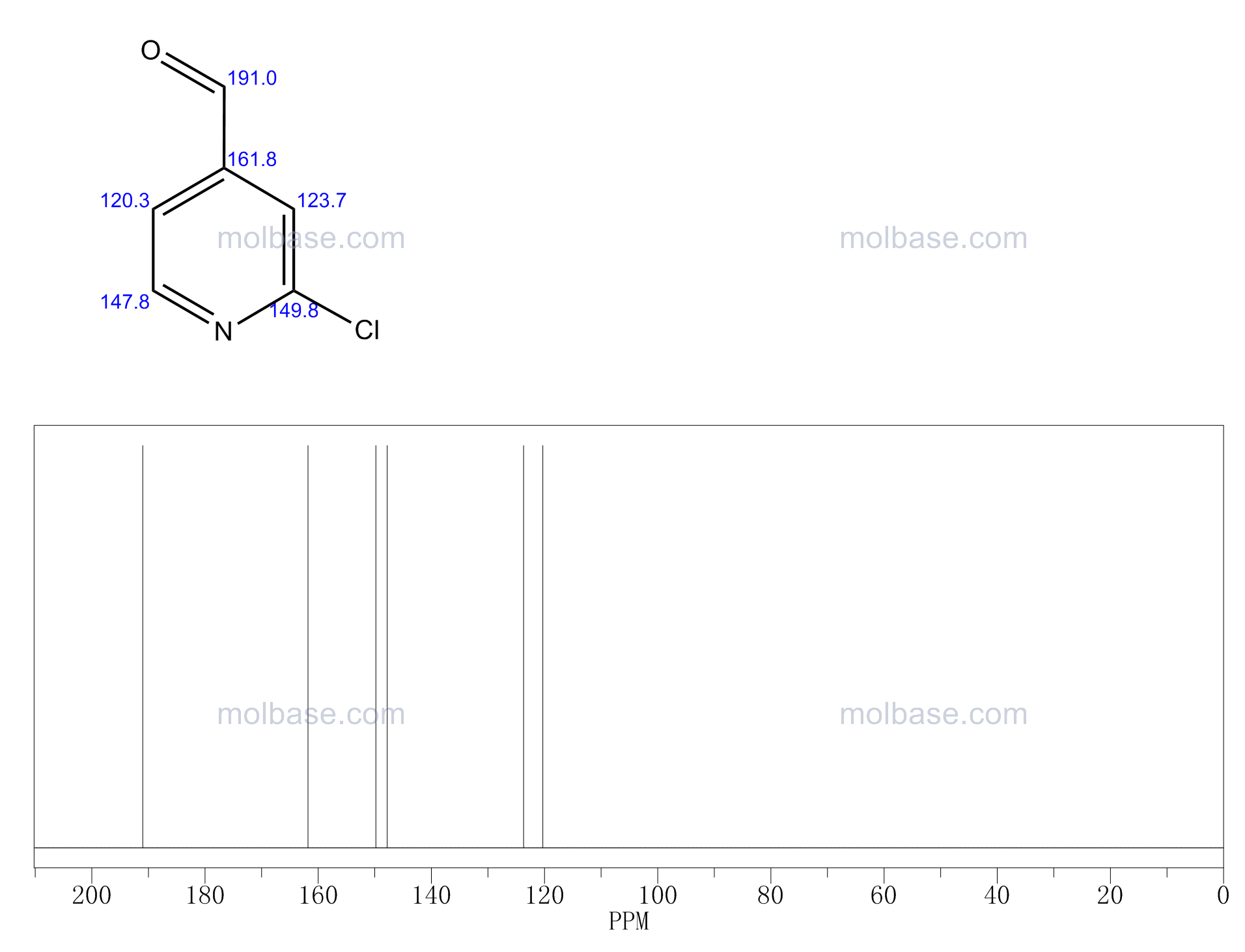 2-Chloroisonicotinaldehyde NMR spectra analysis, Chemical CAS NO. 101066-61-9 NMR spectral analysis, 2-Chloroisonicotinaldehyde C-NMR spectrum