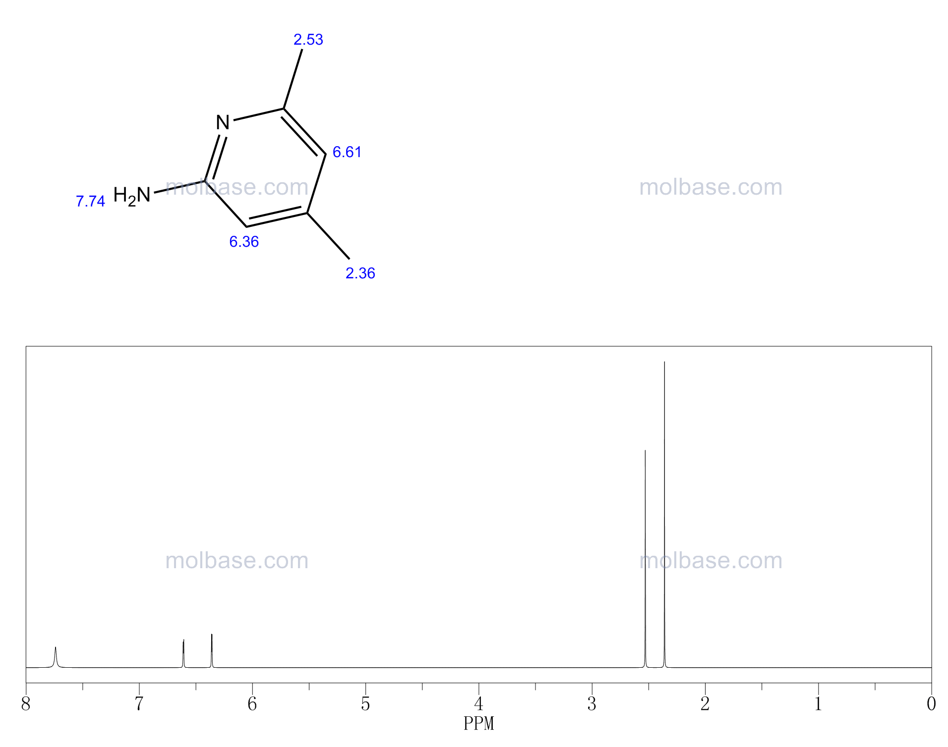 2-Amino-4,6-dimethylpyridine NMR spectra analysis, Chemical CAS NO. 5407-87-4 NMR spectral analysis, 2-Amino-4,6-dimethylpyridine C-NMR spectrum