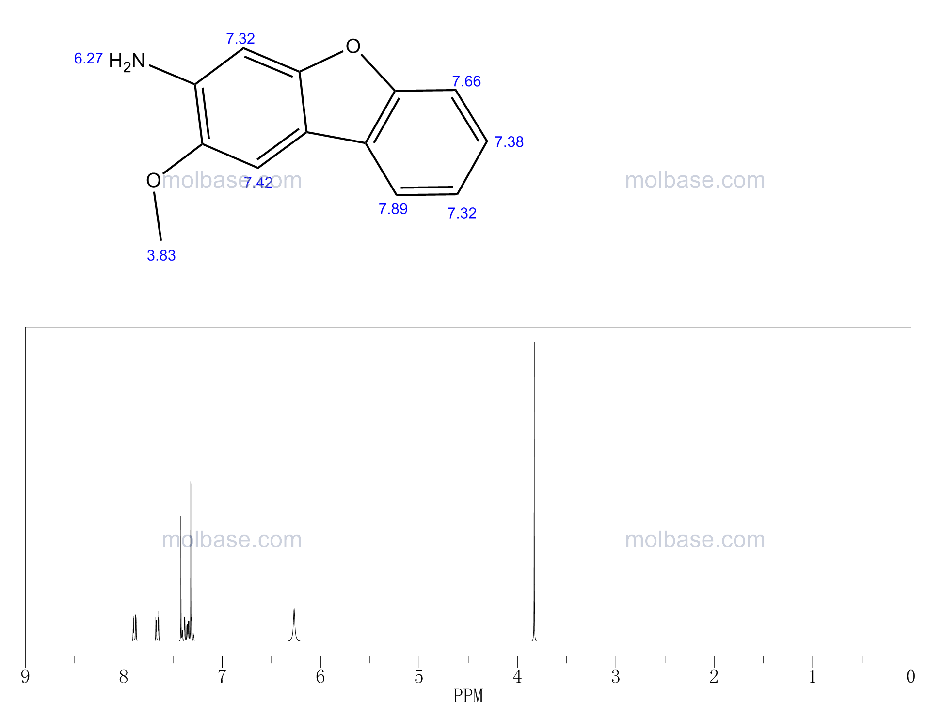 2-methoxydibenzofuran-3-amine NMR spectra analysis, Chemical CAS NO. 5834-17-3 NMR spectral analysis, 2-methoxydibenzofuran-3-amine C-NMR spectrum