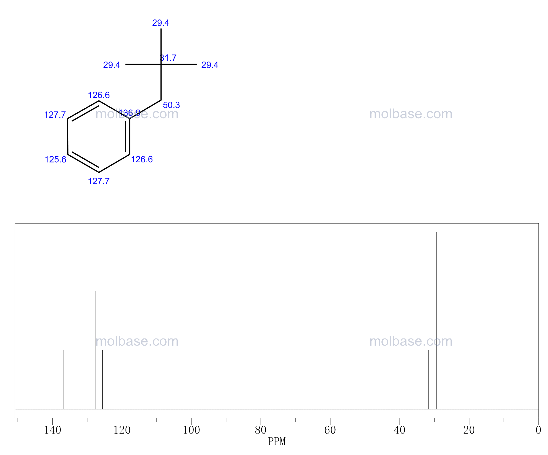 NEOPENTYLBENZENE NMR spectra analysis, Chemical CAS NO. 1007-26-7 NMR spectral analysis, NEOPENTYLBENZENE C-NMR spectrum
