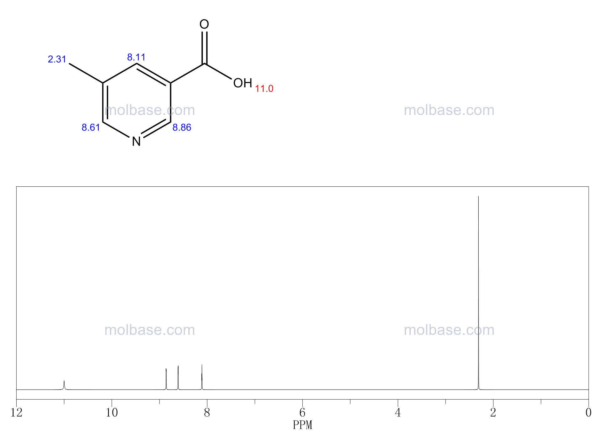 5-methylpyridine-3-carboxylic acid NMR spectra analysis, Chemical CAS NO. 3222-49-9 NMR spectral analysis, 5-methylpyridine-3-carboxylic acid C-NMR spectrum