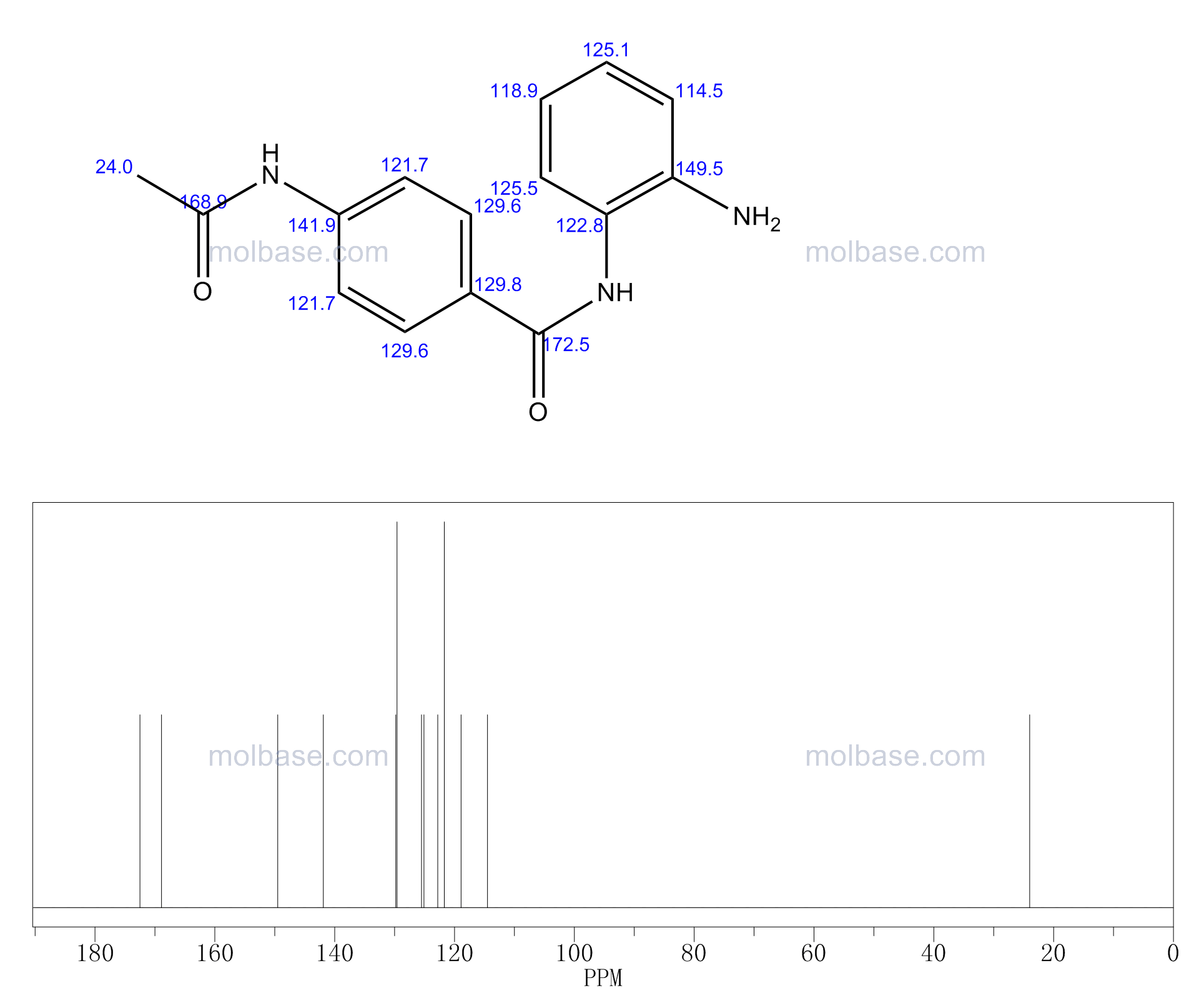 4-acetamido-N-(2-aminophenyl)benzamide NMR spectra analysis, Chemical CAS NO. 112522-64-2 NMR spectral analysis, 4-acetamido-N-(2-aminophenyl)benzamide C-NMR spectrum