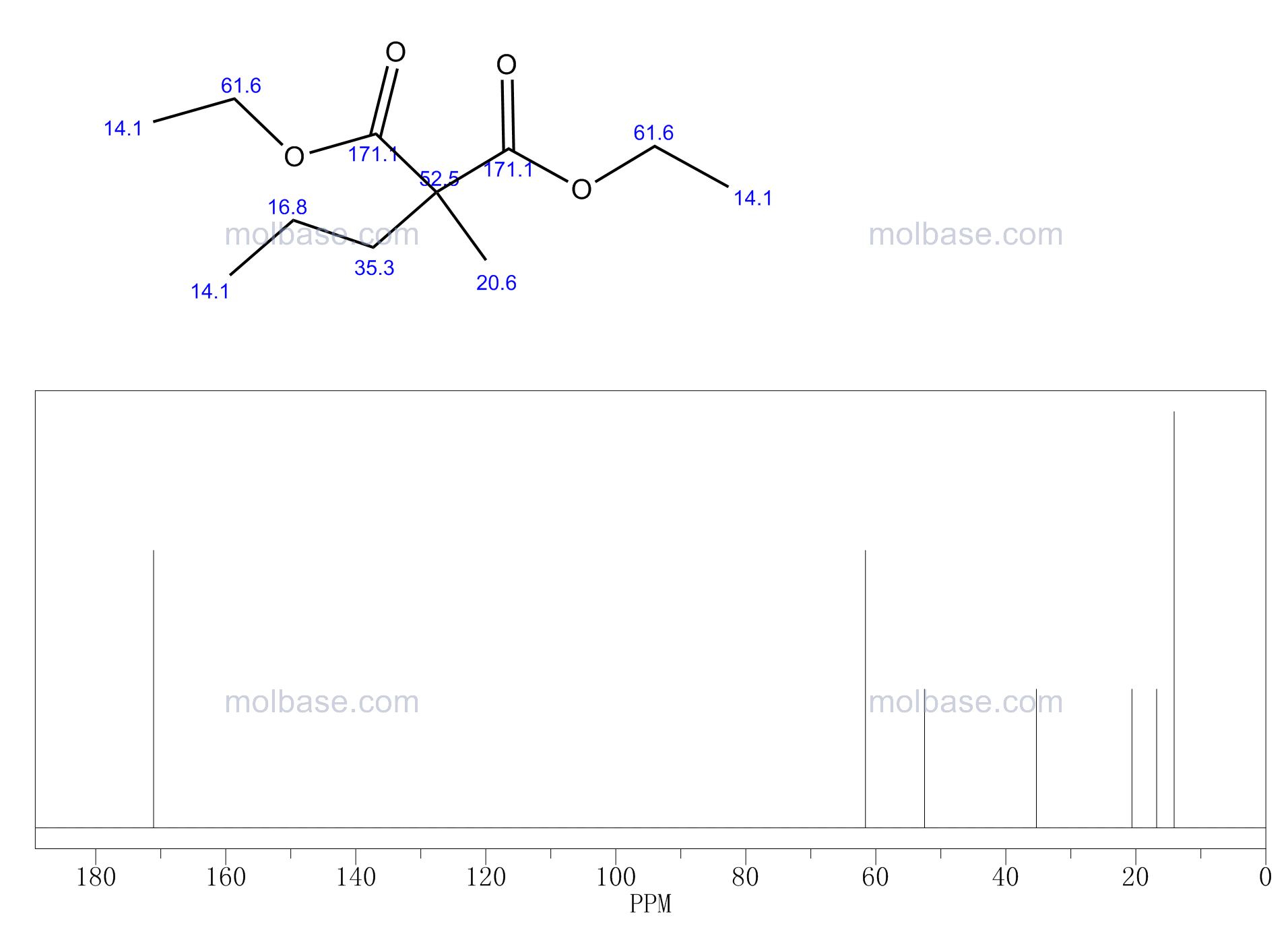 Diethyl 2-Methyl-2-propylmalonate NMR spectra analysis, Chemical CAS NO. 55898-43-6 NMR spectral analysis, Diethyl 2-Methyl-2-propylmalonate C-NMR spectrum