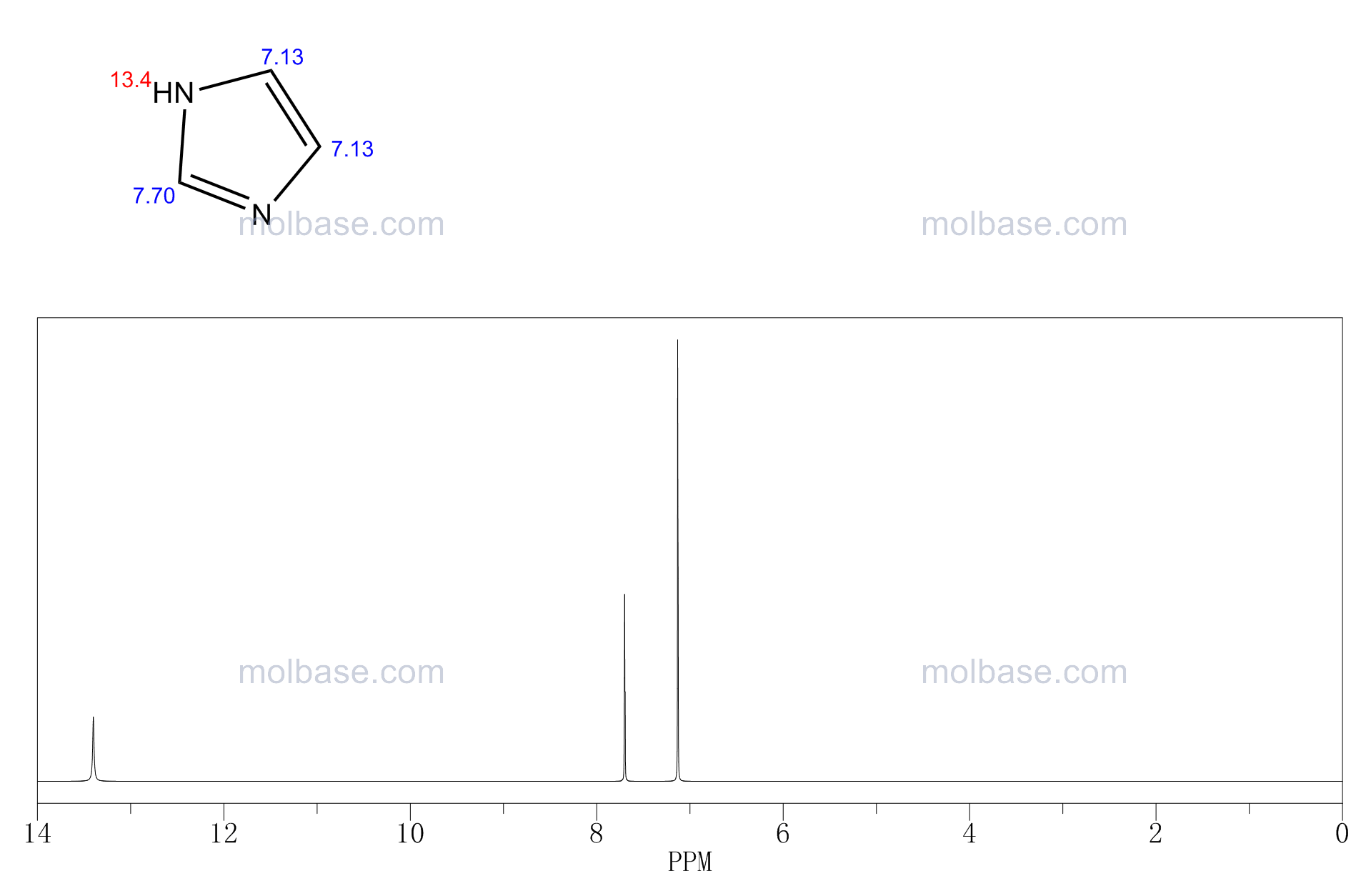 1H-imidazole NMR spectra analysis, Chemical CAS NO. 288-32-4 NMR spectral analysis, 1H-imidazole C-NMR spectrum