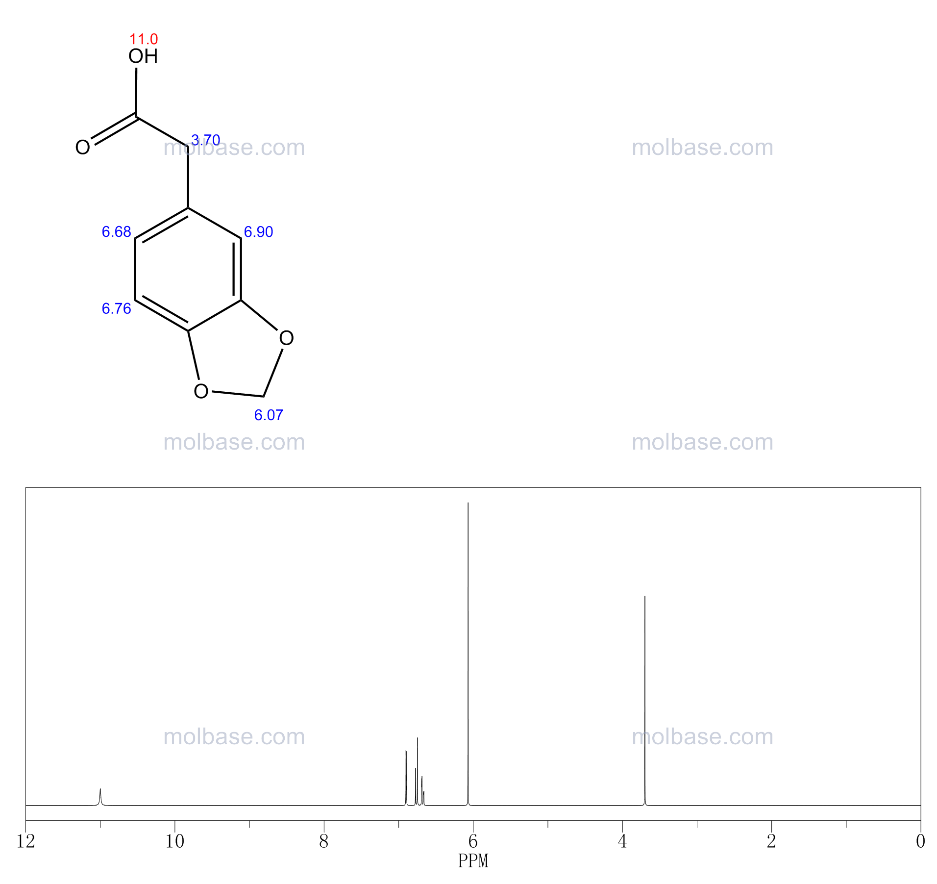 2-(1,3-benzodioxol-5-yl)acetic acid NMR spectra analysis, Chemical CAS NO. 2861-28-1 NMR spectral analysis, 2-(1,3-benzodioxol-5-yl)acetic acid C-NMR spectrum