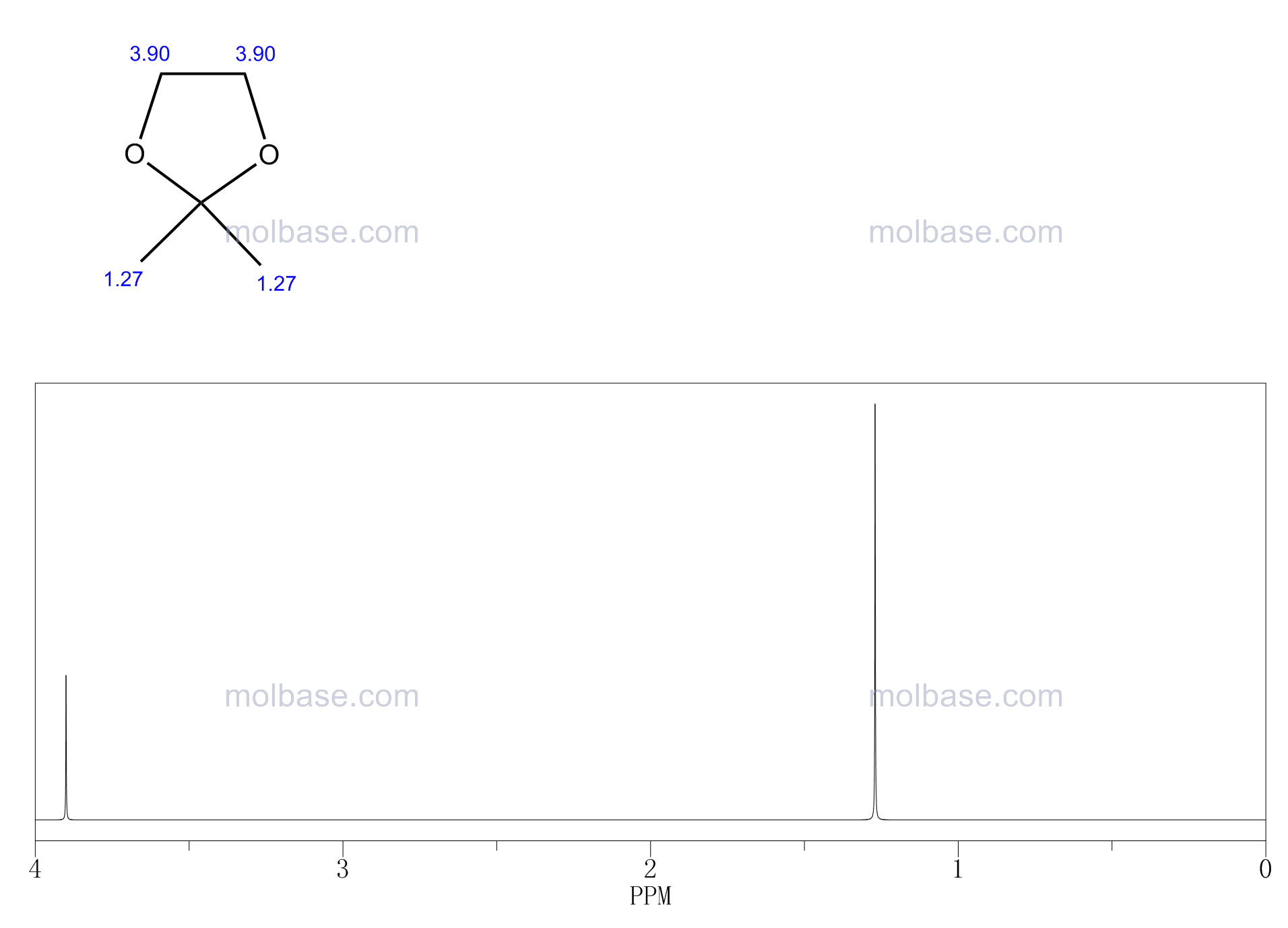 2,2-DIMETHYL-1,3-DIOXOLANE NMR spectra analysis, Chemical CAS NO. 2916-31-6 NMR spectral analysis, 2,2-DIMETHYL-1,3-DIOXOLANE C-NMR spectrum