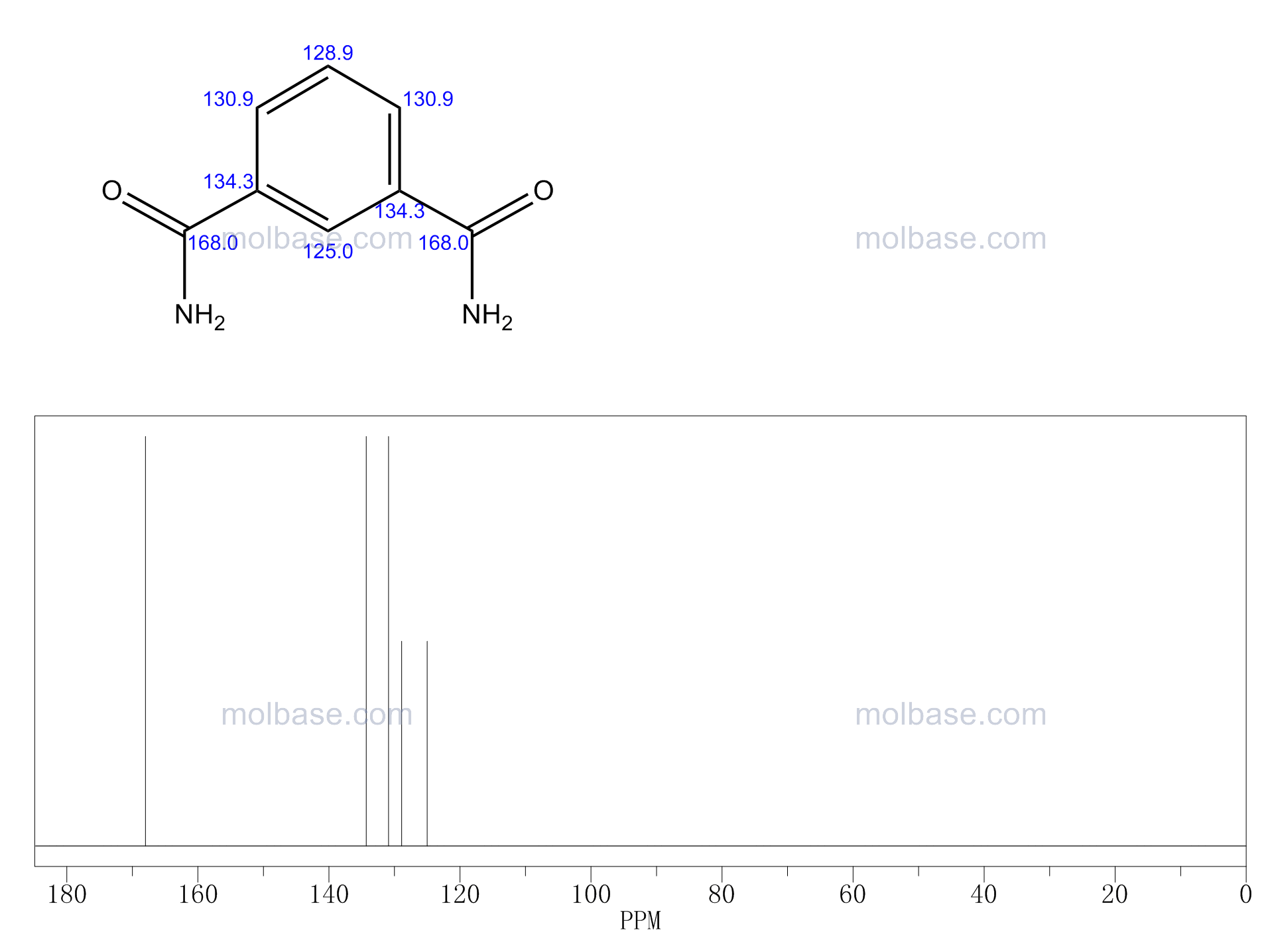 isophthalamide NMR spectra analysis, Chemical CAS NO. 1740-57-4 NMR spectral analysis, isophthalamide C-NMR spectrum