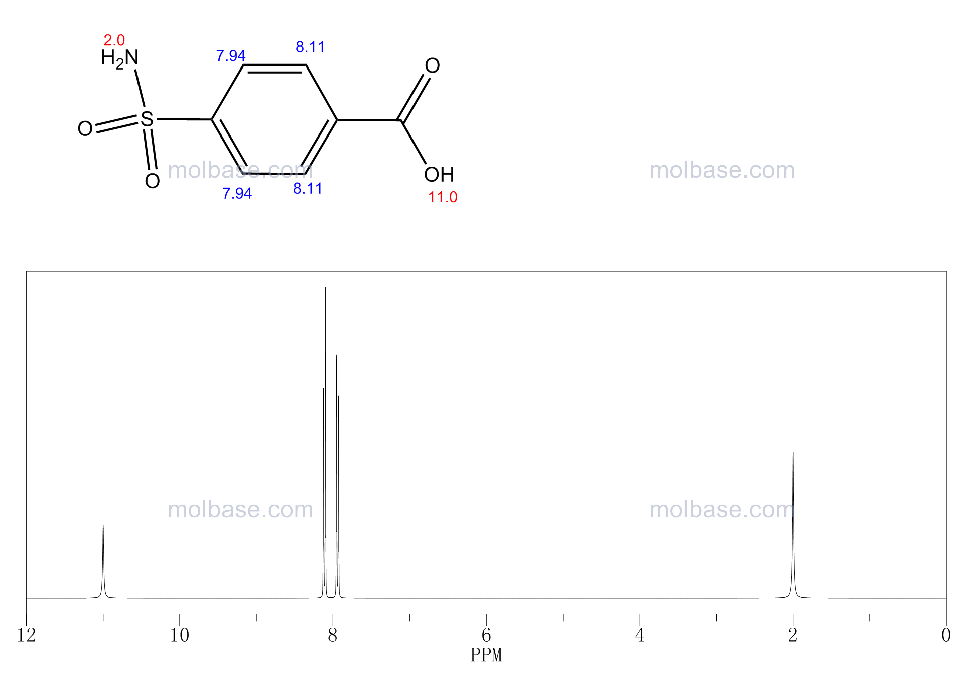4-Sulfamoylbenzoic acid NMR spectra analysis, Chemical CAS NO. 138-41-0 NMR spectral analysis, 4-Sulfamoylbenzoic acid C-NMR spectrum