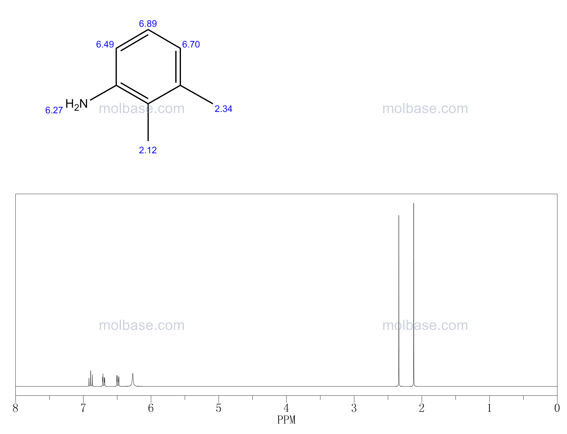 2,3-Dimethylaniline NMR spectra analysis, Chemical CAS NO. 87-59-2 NMR spectral analysis, 2,3-Dimethylaniline C-NMR spectrum