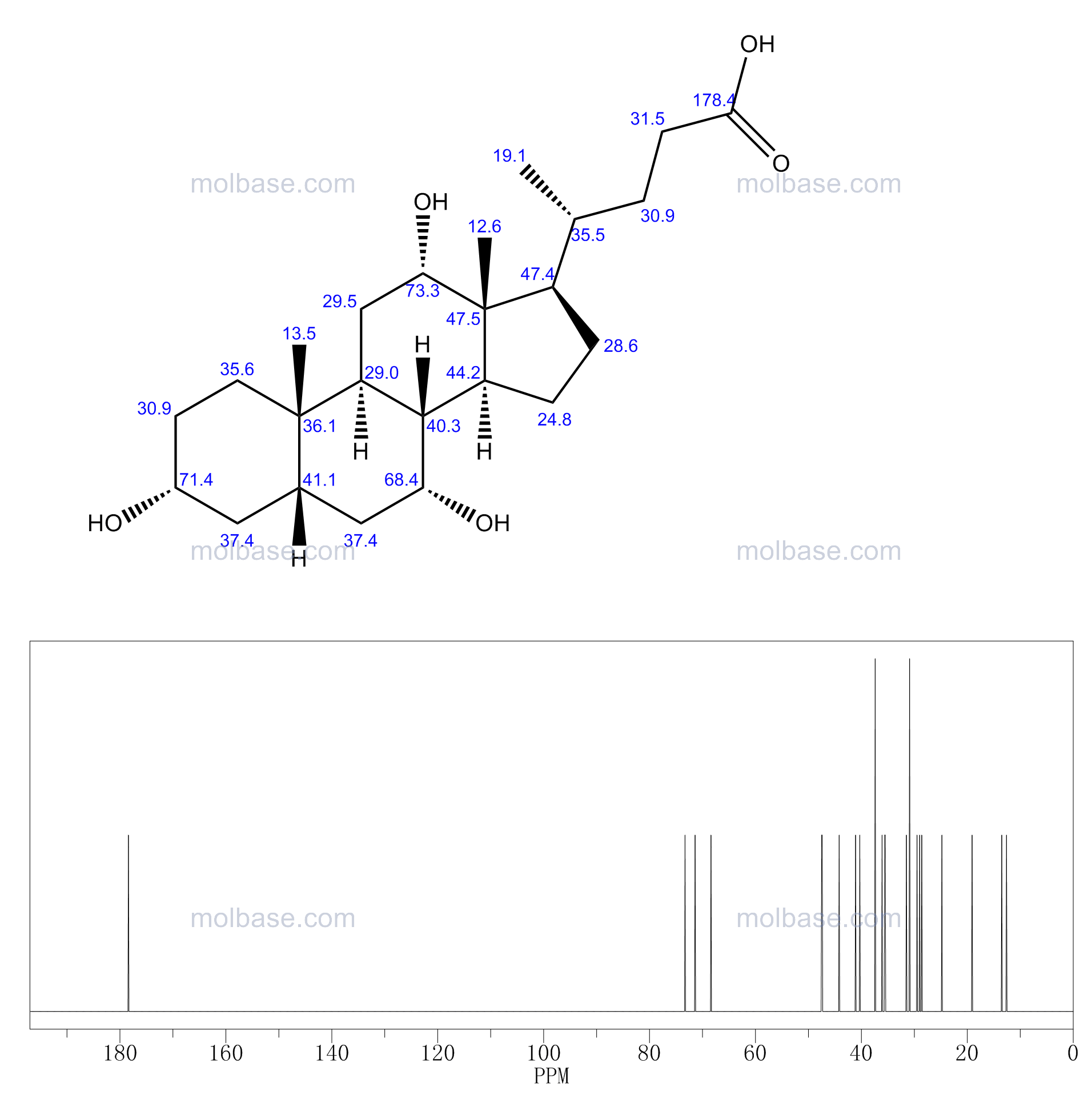 cholic acid NMR spectra analysis, Chemical CAS NO. 81-25-4 NMR spectral analysis, cholic acid C-NMR spectrum