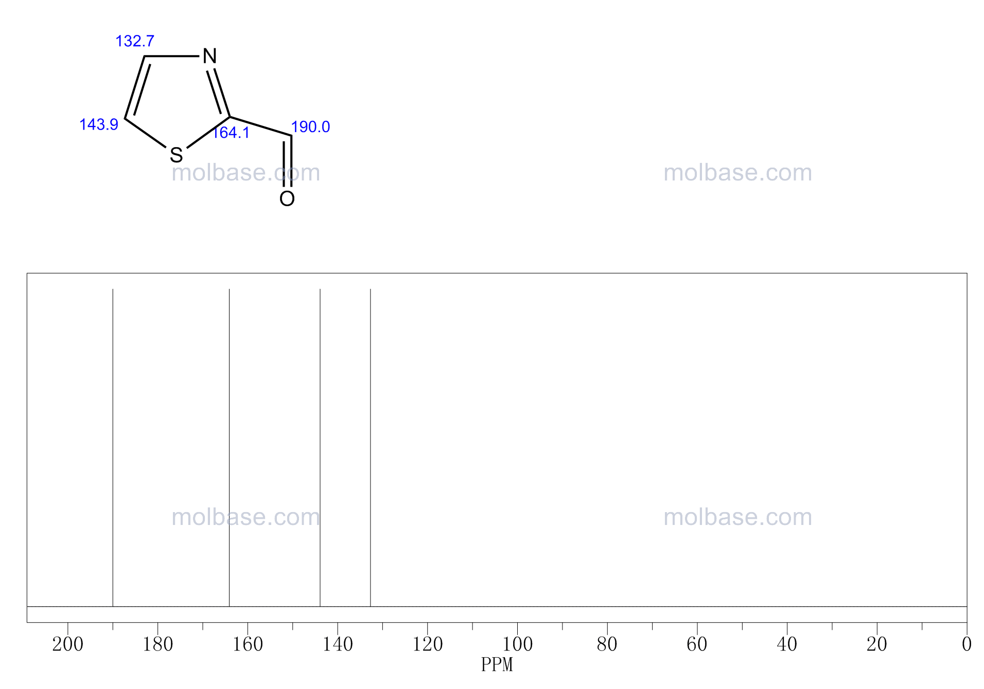 2-Thiazolecarboxaldehyde NMR spectra analysis, Chemical CAS NO. 10200-59-6 NMR spectral analysis, 2-Thiazolecarboxaldehyde C-NMR spectrum