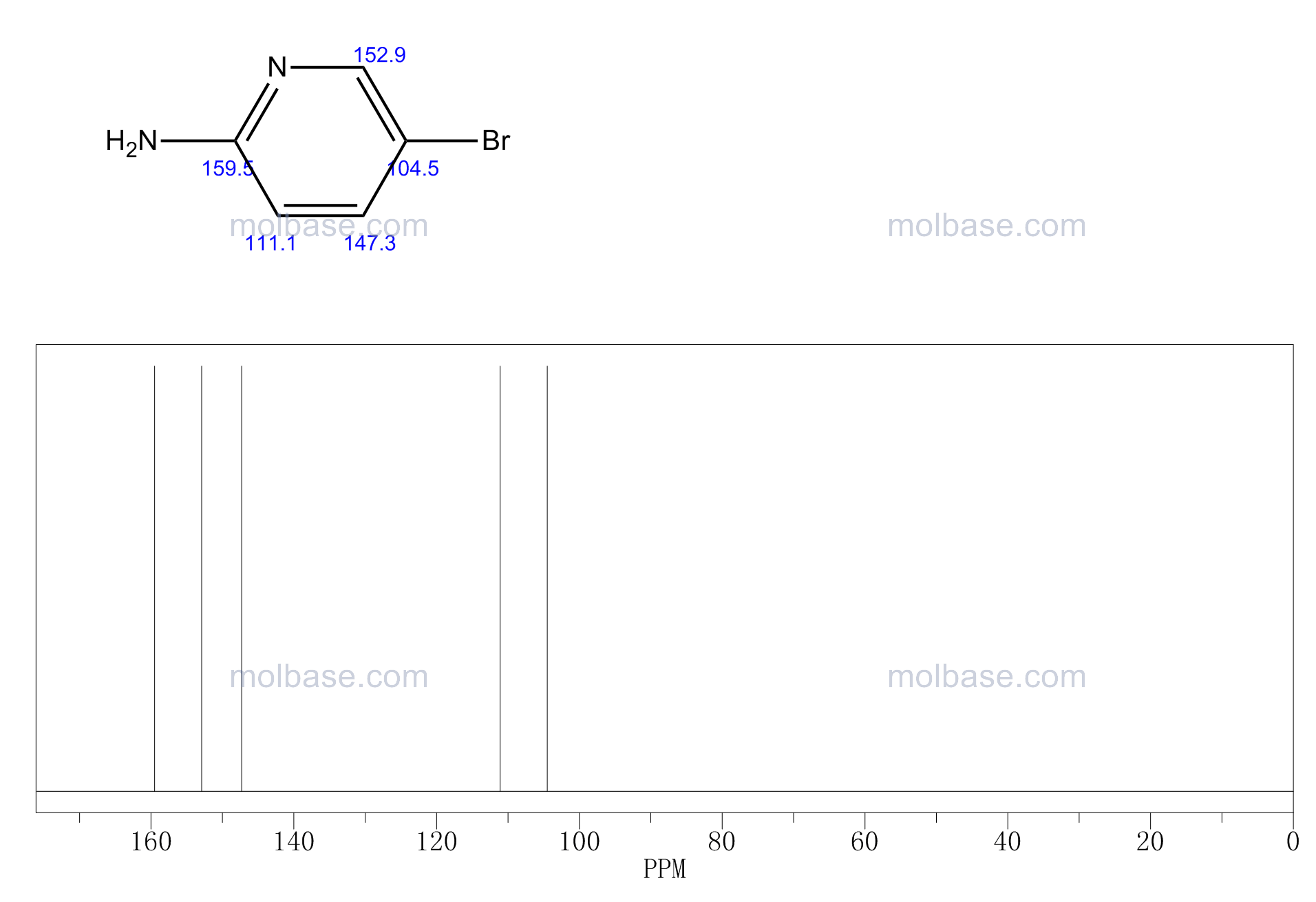 2-Amino-5-bromopyridine NMR spectra analysis, Chemical CAS NO. 1072-97-5 NMR spectral analysis, 2-Amino-5-bromopyridine C-NMR spectrum