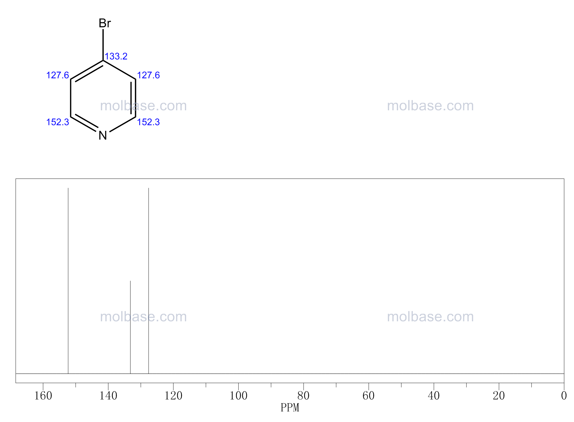 4-bromopyridine NMR spectra analysis, Chemical CAS NO. 1120-87-2 NMR spectral analysis, 4-bromopyridine C-NMR spectrum
