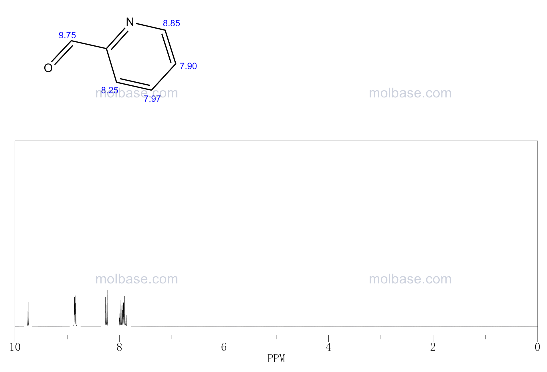 2-formylpyridine NMR spectra analysis, Chemical CAS NO. 1121-60-4 NMR spectral analysis, 2-formylpyridine C-NMR spectrum