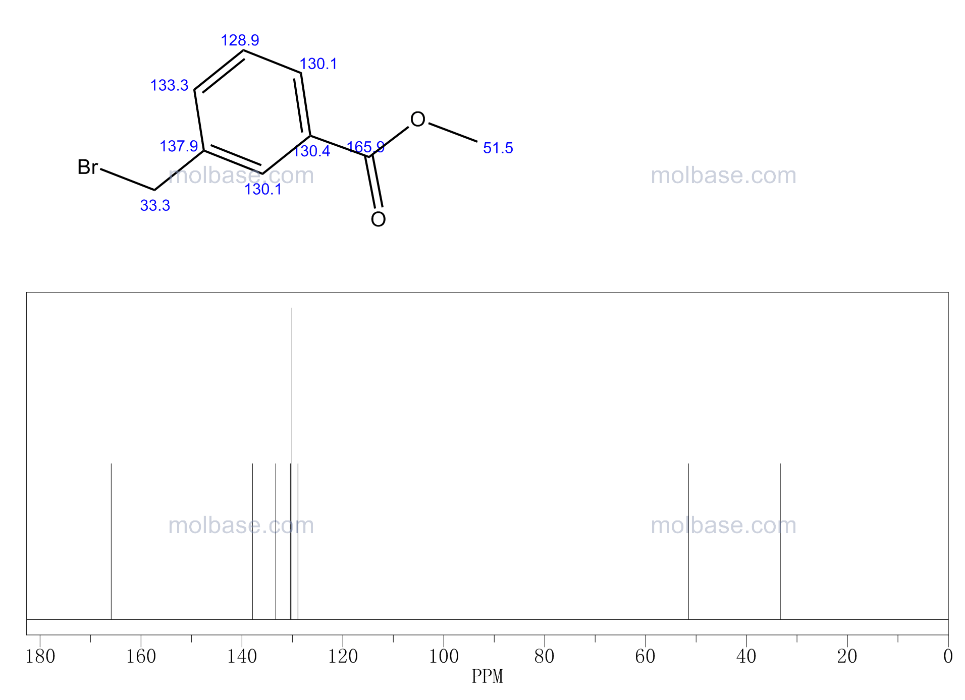 Methyl 3-(bromomethyl)benzoate NMR spectra analysis, Chemical CAS NO. 1129-28-8 NMR spectral analysis, Methyl 3-(bromomethyl)benzoate C-NMR spectrum