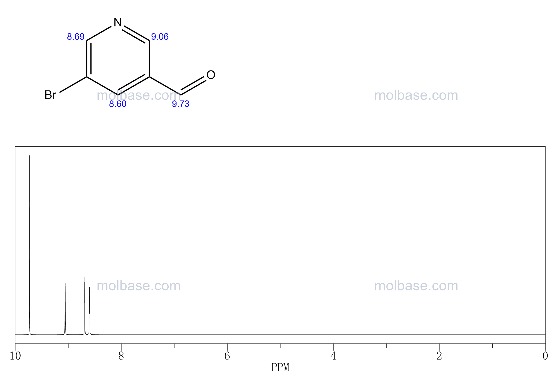 5-Bromo-3-pyridinecarboxaldehyde NMR spectra analysis, Chemical CAS NO. 113118-81-3 NMR spectral analysis, 5-Bromo-3-pyridinecarboxaldehyde C-NMR spectrum