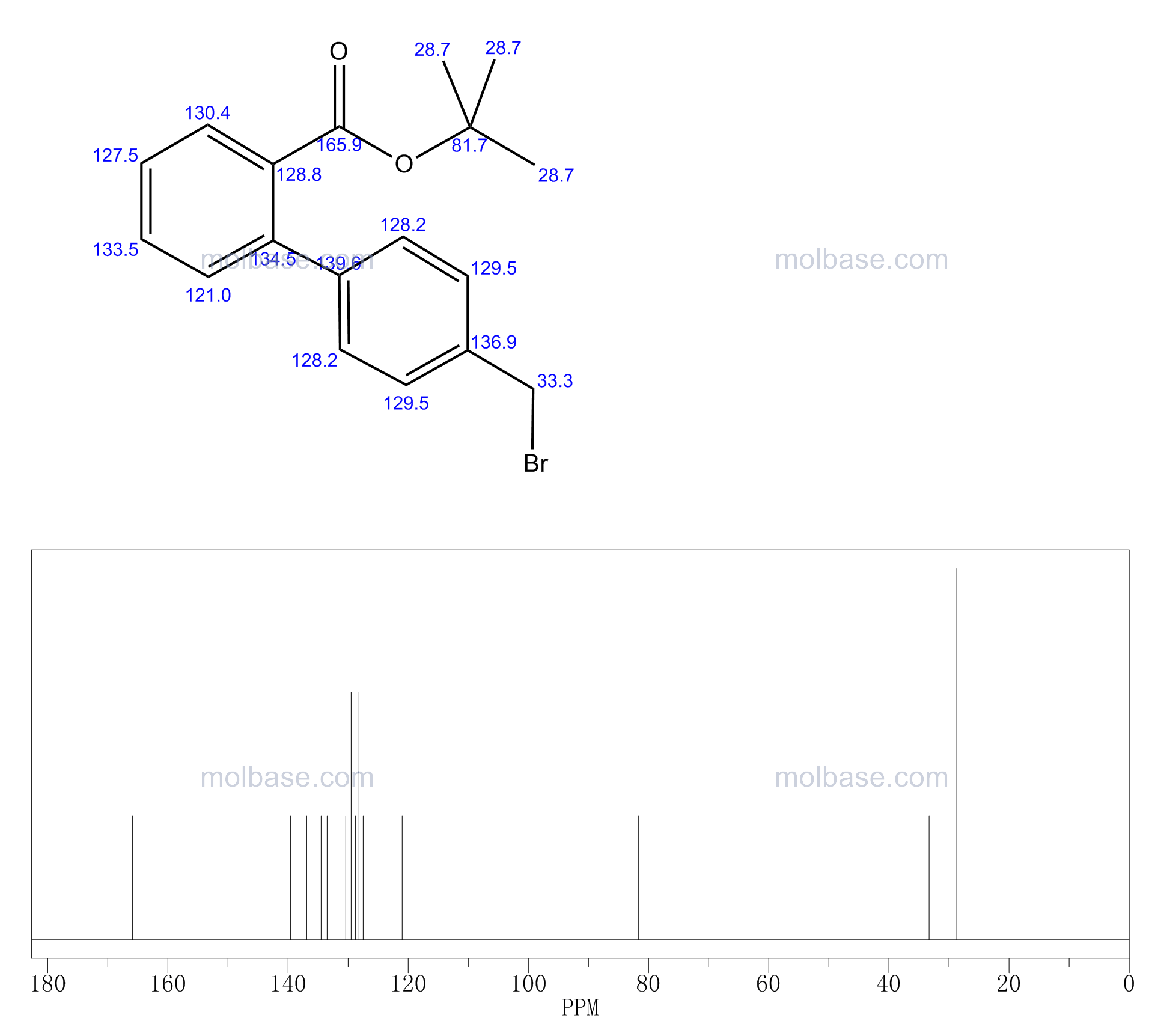 tert-butyl 2-[4-(bromomethyl)phenyl]benzoate NMR spectra analysis, Chemical CAS NO. 114772-40-6 NMR spectral analysis, tert-butyl 2-[4-(bromomethyl)phenyl]benzoate C-NMR spectrum