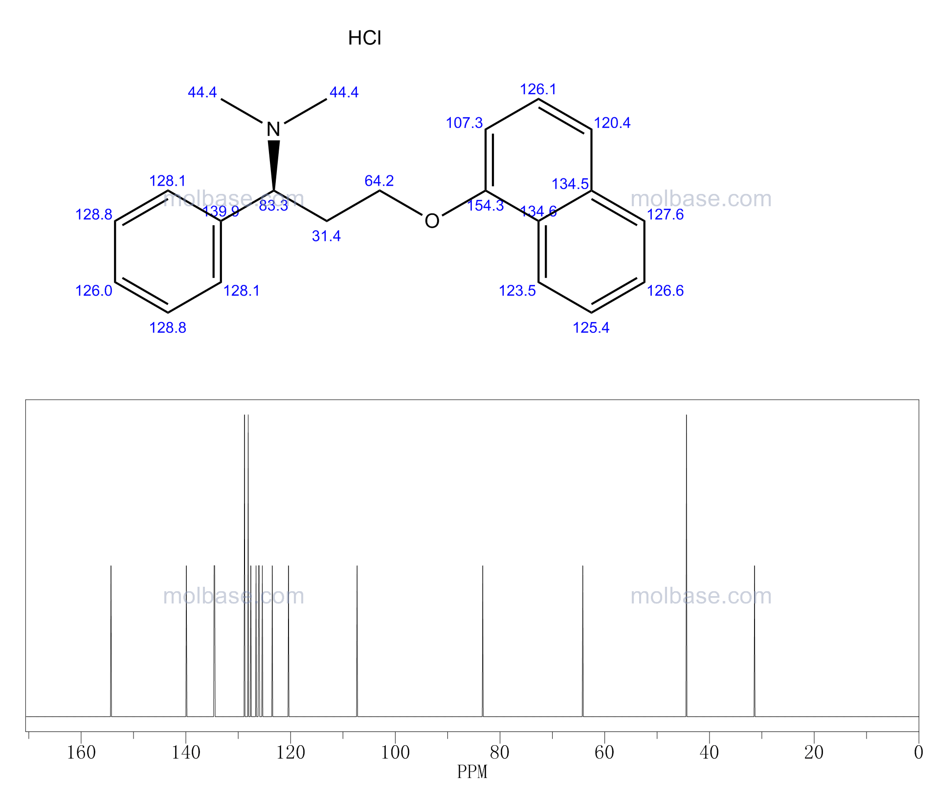 Dapoxetine NMR spectra analysis, Chemical CAS NO. 119356-77-3 NMR spectral analysis, Dapoxetine C-NMR spectrum