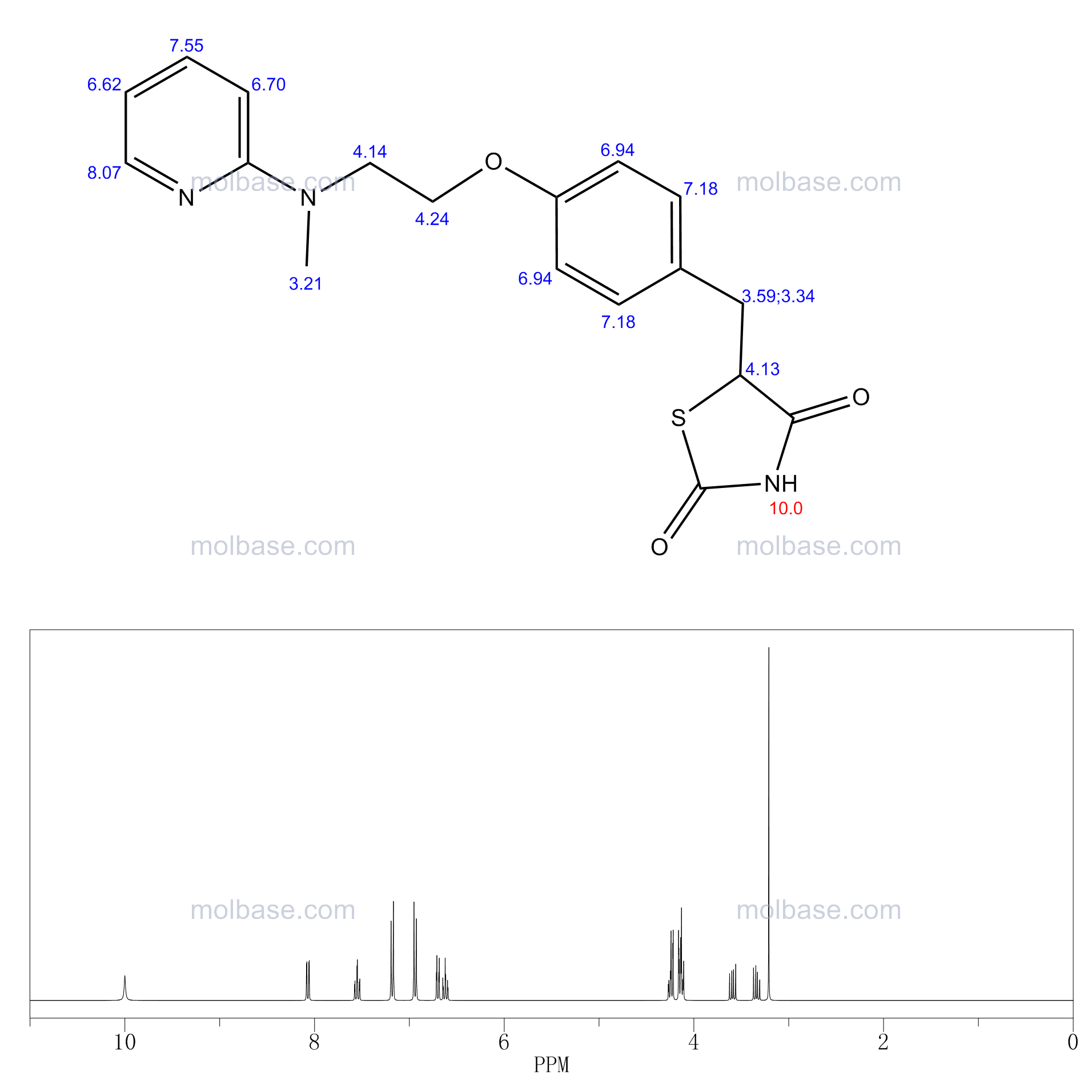 Rosiglitazone NMR spectra analysis, Chemical CAS NO. 122320-73-4 NMR spectral analysis, Rosiglitazone C-NMR spectrum