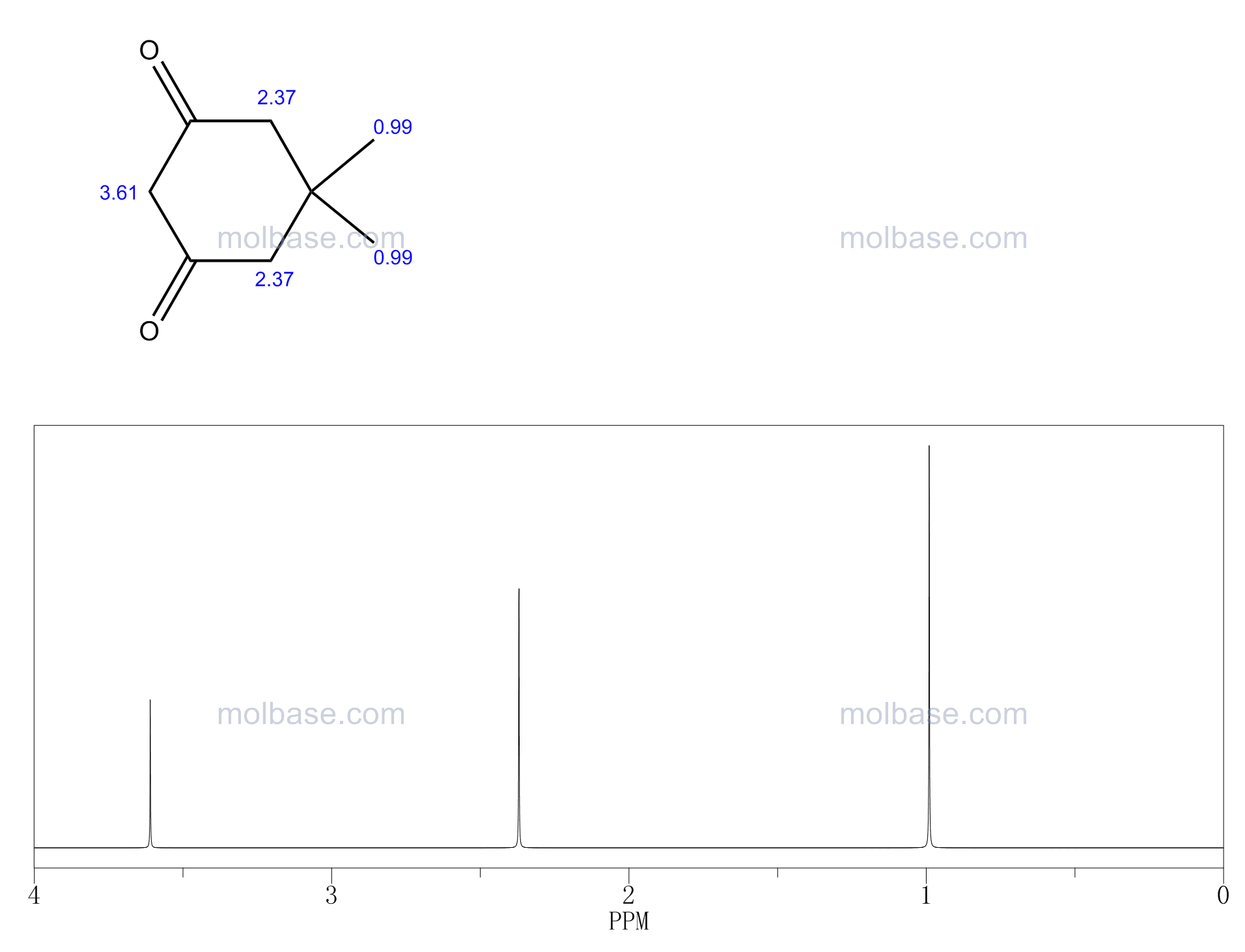 5,5-Dimethyl-1,3-cyclohexanedione NMR spectra analysis, Chemical CAS NO. 126-81-8 NMR spectral analysis, 5,5-Dimethyl-1,3-cyclohexanedione C-NMR spectrum