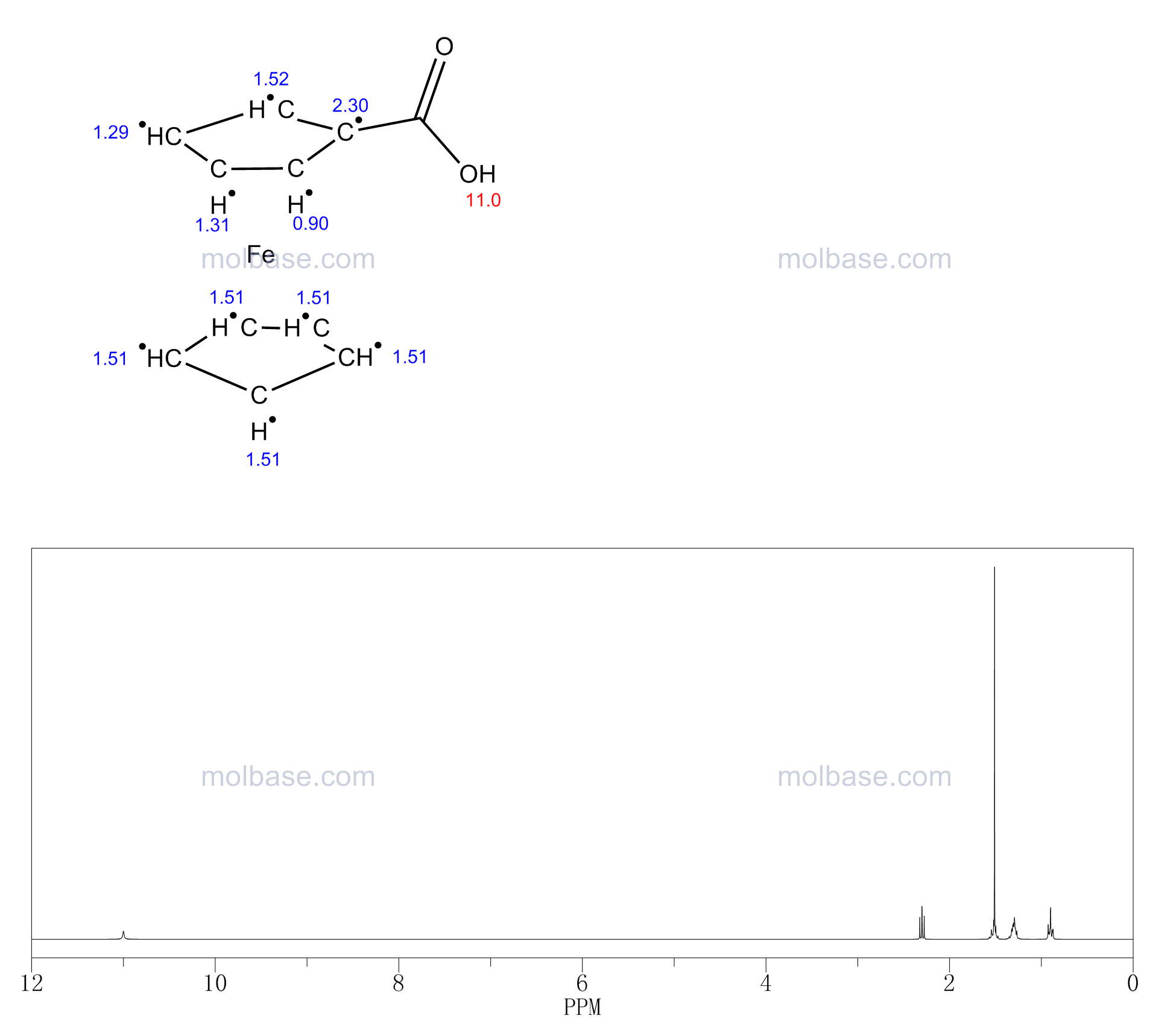 ferrocenecarboxylic acid NMR spectra analysis, Chemical CAS NO. 1271-42-7 NMR spectral analysis, ferrocenecarboxylic acid C-NMR spectrum