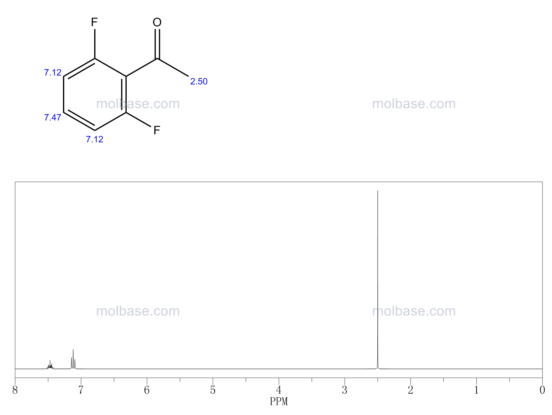 1-(2,6-Difluorophenyl)ethan-1-one NMR spectra analysis, Chemical CAS NO. 13670-99-0 NMR spectral analysis, 1-(2,6-Difluorophenyl)ethan-1-one C-NMR spectrum