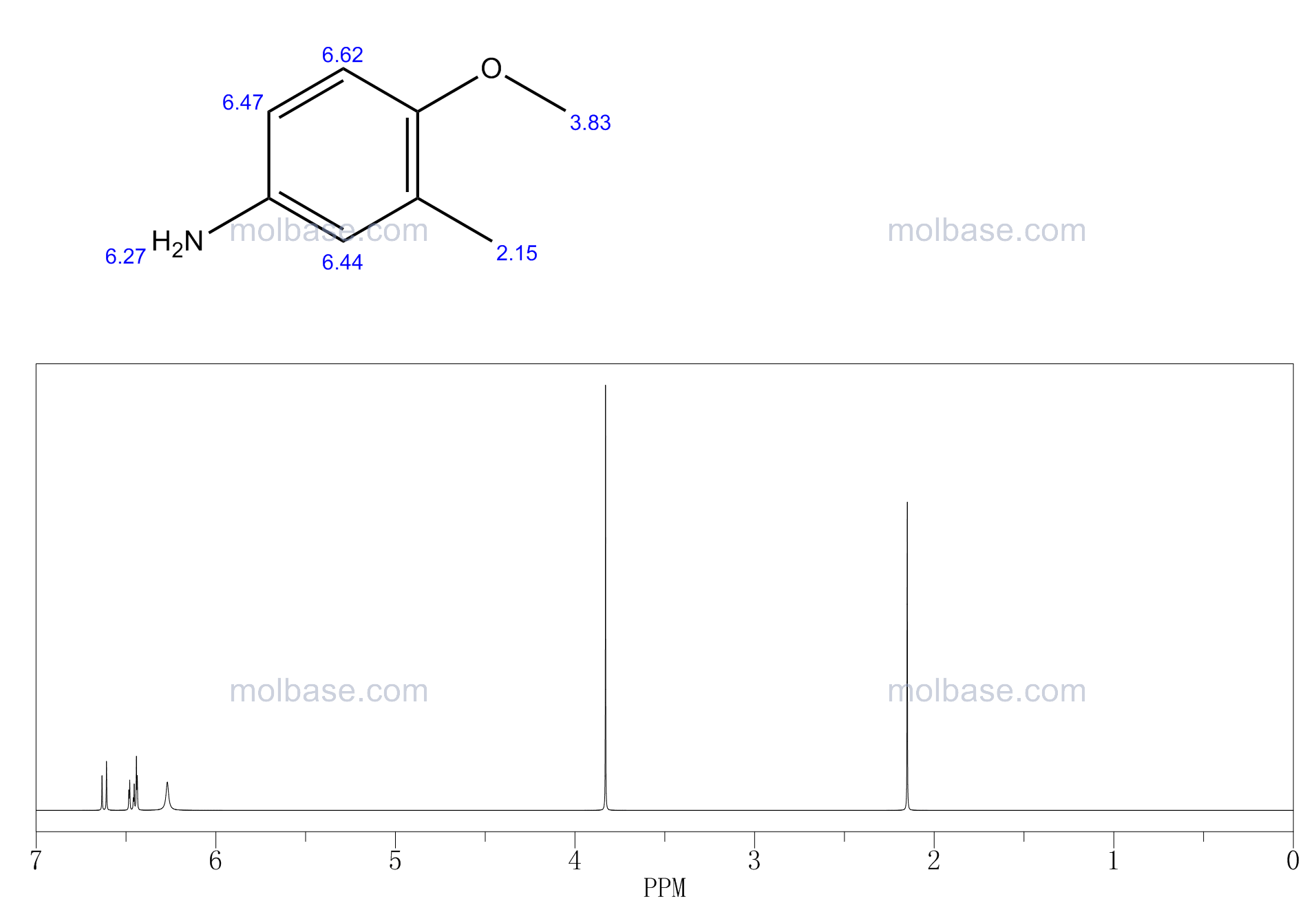 4-Methoxy-3-methylphenylamine NMR spectra analysis, Chemical CAS NO. 136-90-3 NMR spectral analysis, 4-Methoxy-3-methylphenylamine C-NMR spectrum