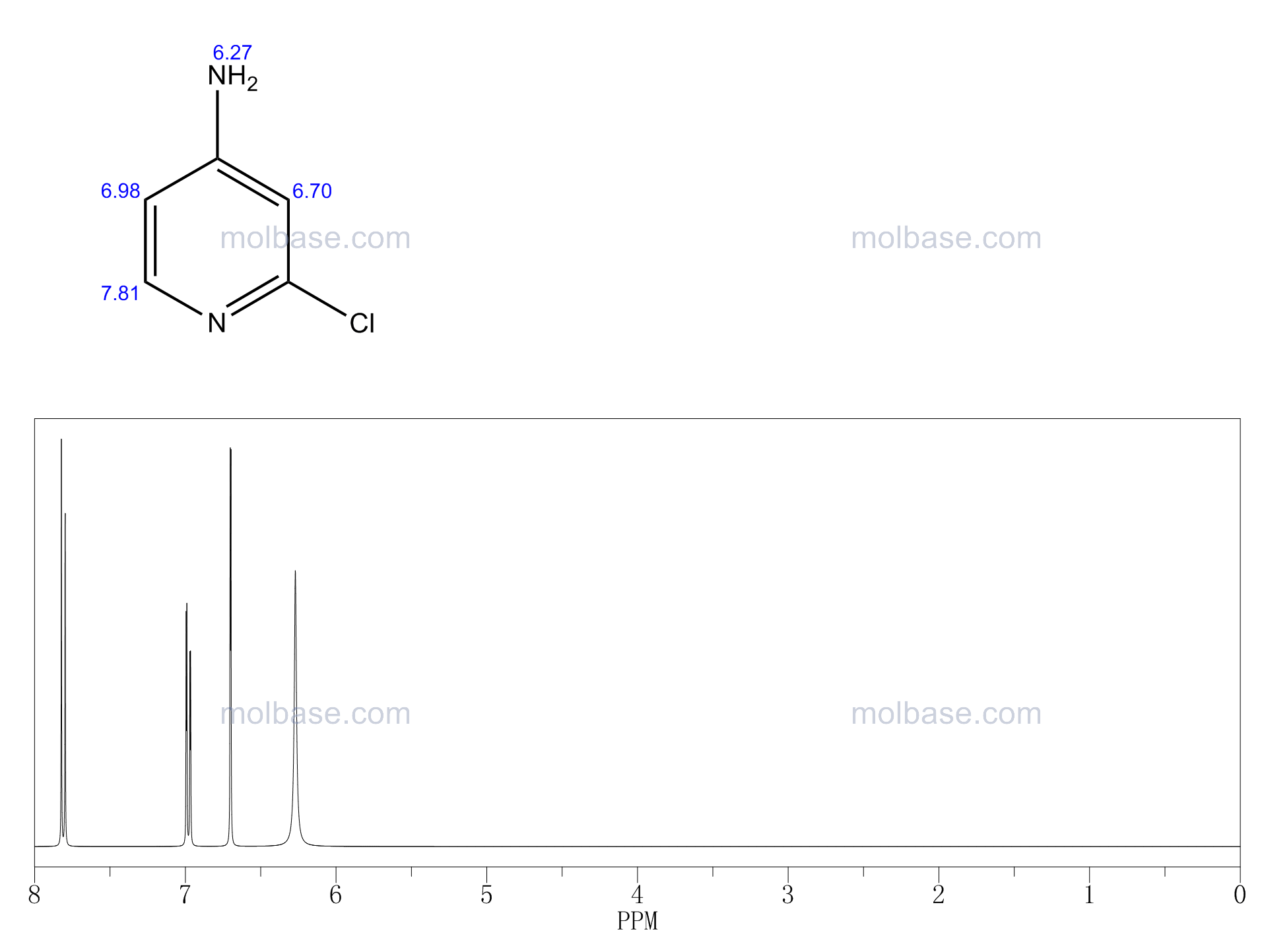 4-Amino-2-chloropyridine NMR spectra analysis, Chemical CAS NO. 14432-12-3 NMR spectral analysis, 4-Amino-2-chloropyridine C-NMR spectrum