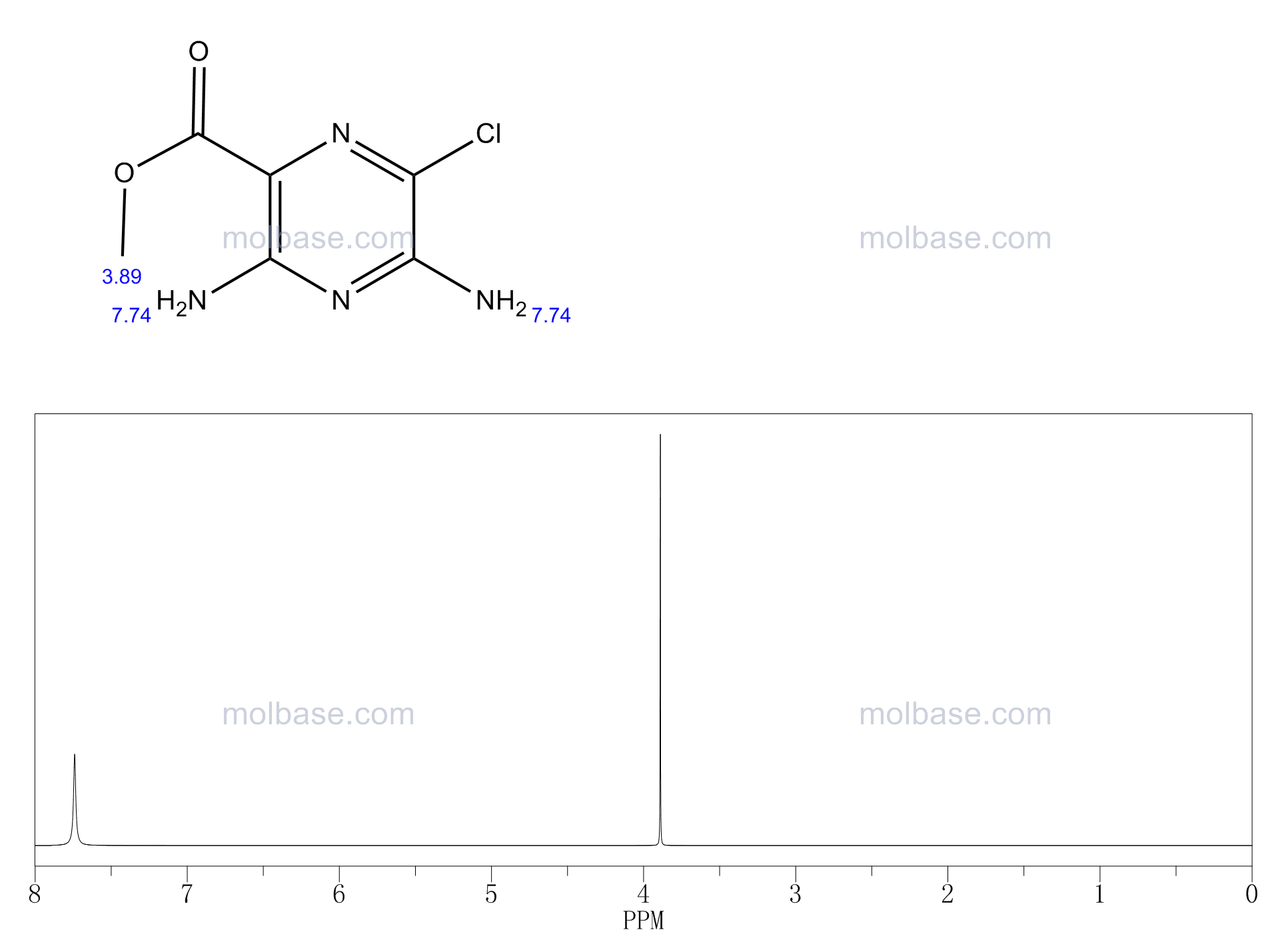 3,5-Diamino-6-chloropyrazine-2-carboxylic Acid Methyl Ester NMR spectra analysis, Chemical CAS NO. 1458-01-1 NMR spectral analysis, 3,5-Diamino-6-chloropyrazine-2-carboxylic Acid Methyl Ester C-NMR spectrum