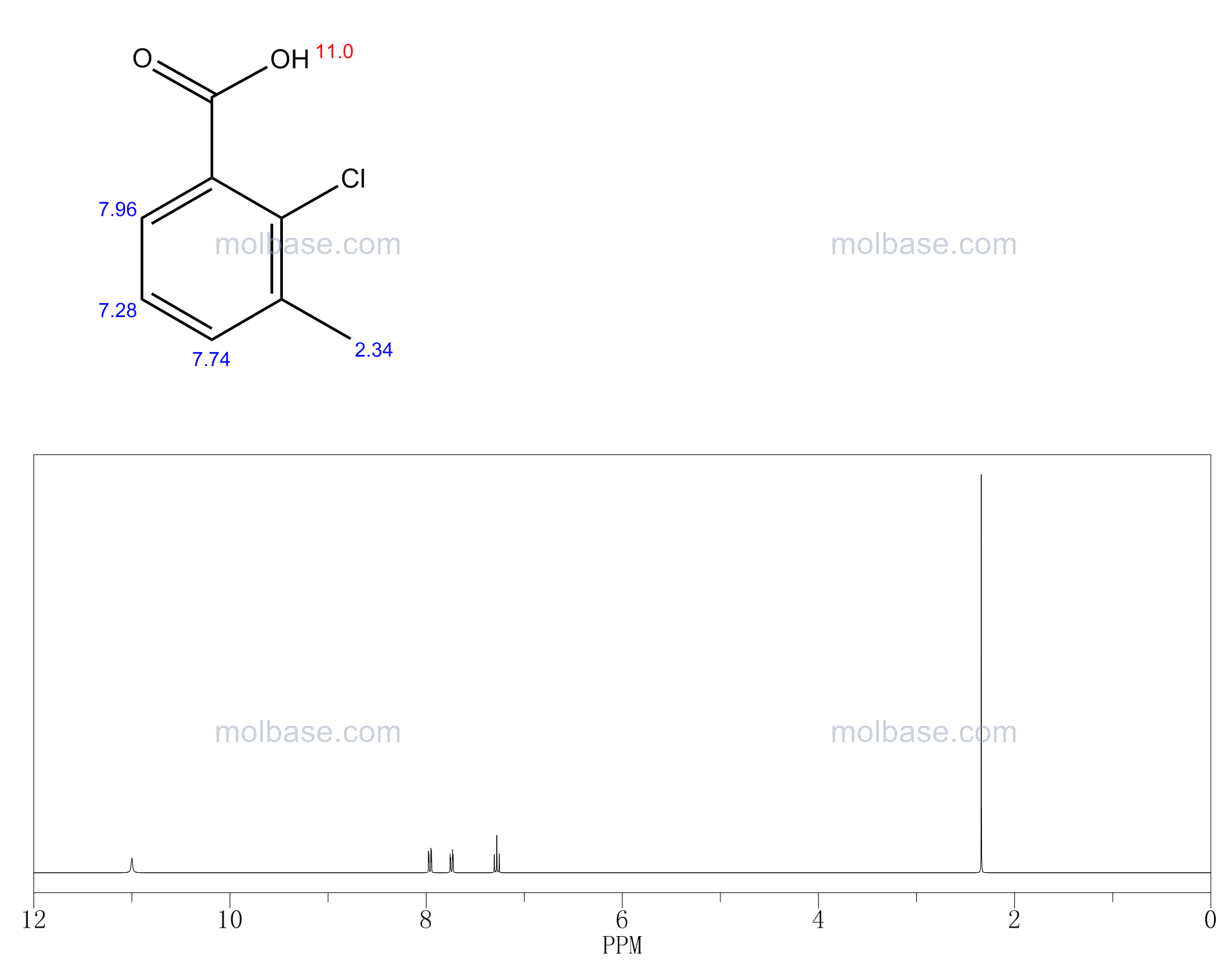 2-Chloro-3-methylbenzoic acid NMR spectra analysis, Chemical CAS NO. 15068-35-6 NMR spectral analysis, 2-Chloro-3-methylbenzoic acid C-NMR spectrum