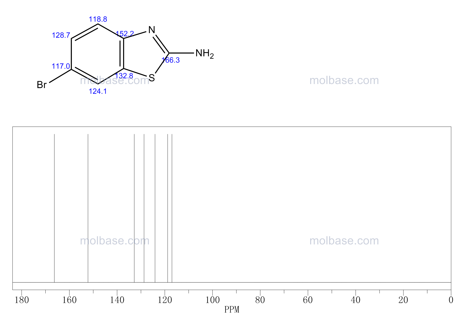 2-Amino-6-bromobenzothiazole NMR spectra analysis, Chemical CAS NO. 15864-32-1 NMR spectral analysis, 2-Amino-6-bromobenzothiazole C-NMR spectrum