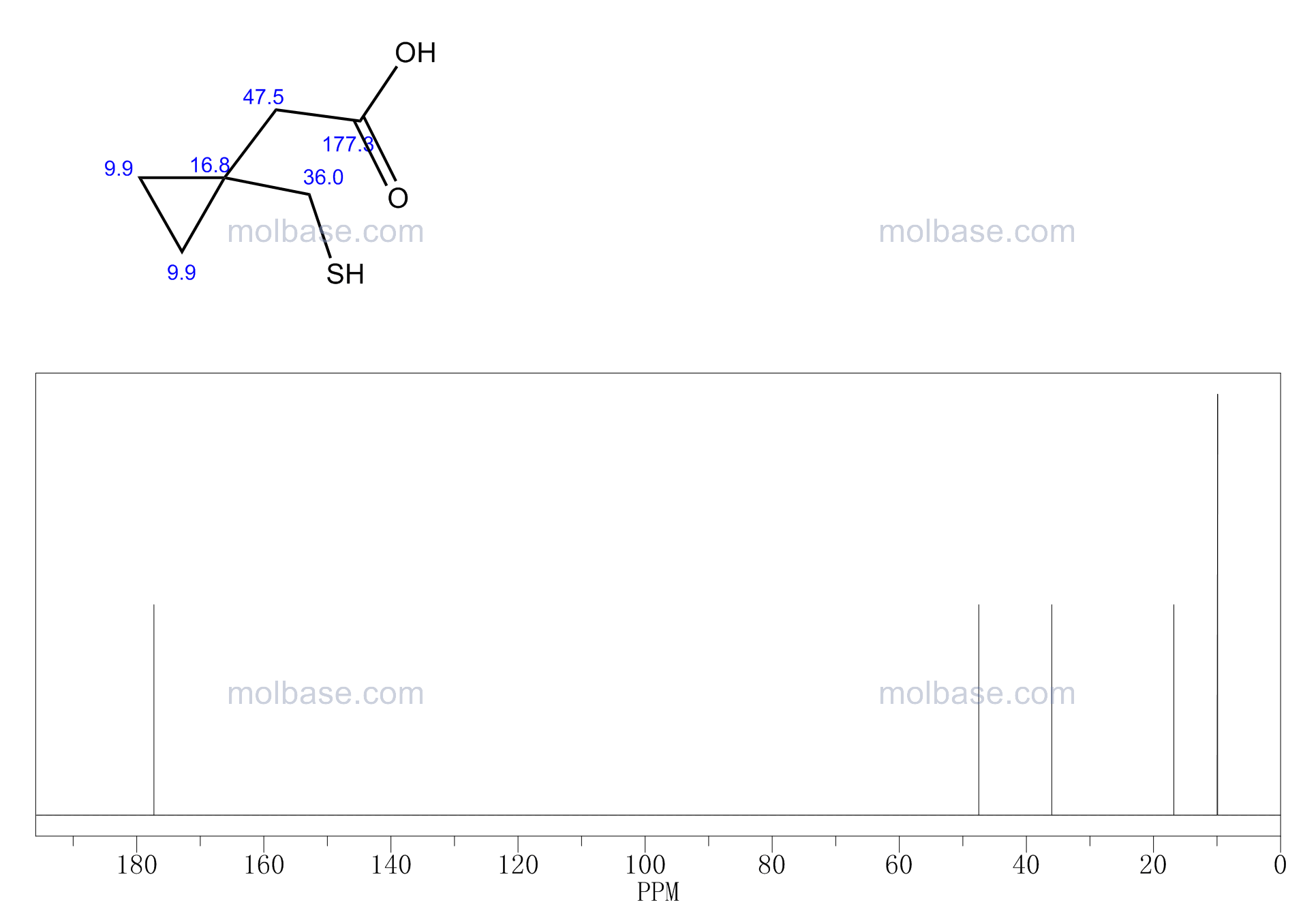 2-[1-(Mercaptomethyl)Cyclopropyl]Acetic Acid NMR spectra analysis, Chemical CAS NO. 162515-68-6 NMR spectral analysis, 2-[1-(Mercaptomethyl)Cyclopropyl]Acetic Acid C-NMR spectrum