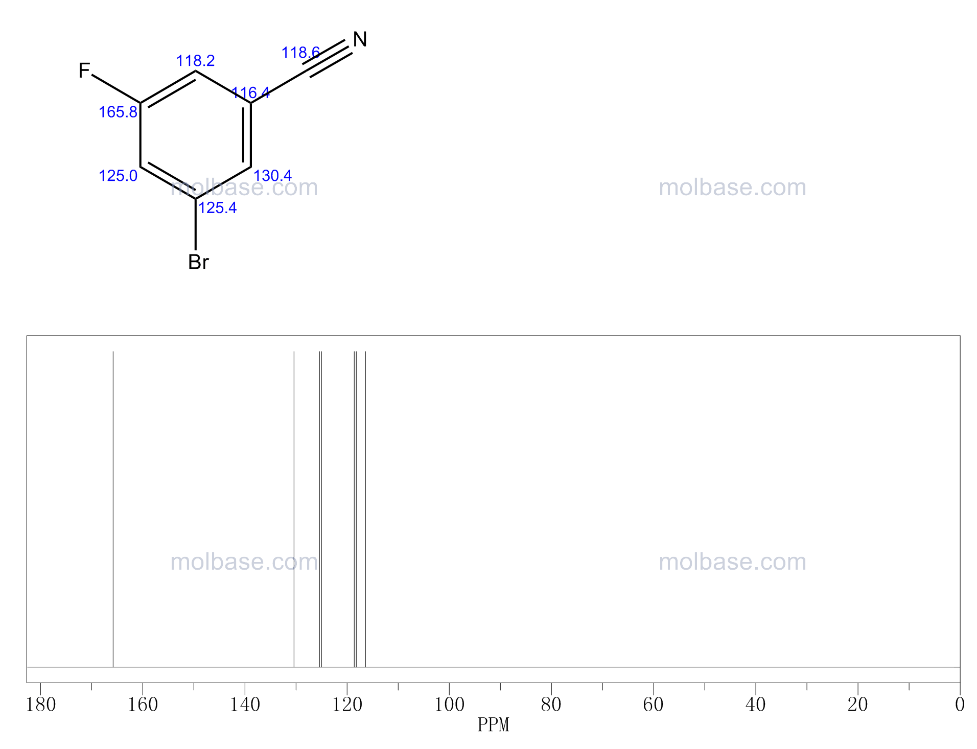 3-Bromo-5-fluorobenzonitrile NMR spectra analysis, Chemical CAS NO. 179898-34-1 NMR spectral analysis, 3-Bromo-5-fluorobenzonitrile C-NMR spectrum