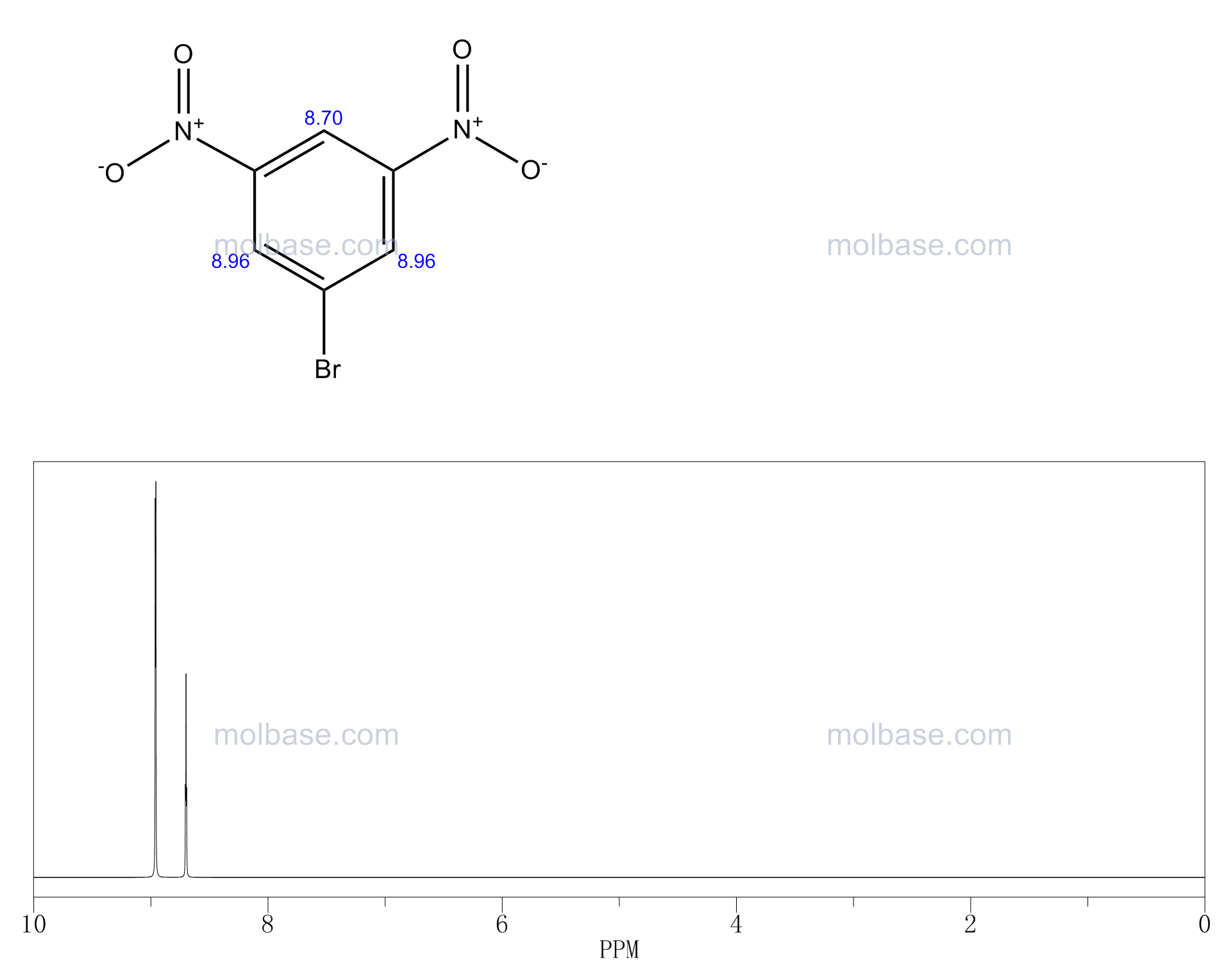 1-Bromo-3,5-dinitrobenzene NMR spectra analysis, Chemical CAS NO. 18242-39-2 NMR spectral analysis, 1-Bromo-3,5-dinitrobenzene C-NMR spectrum