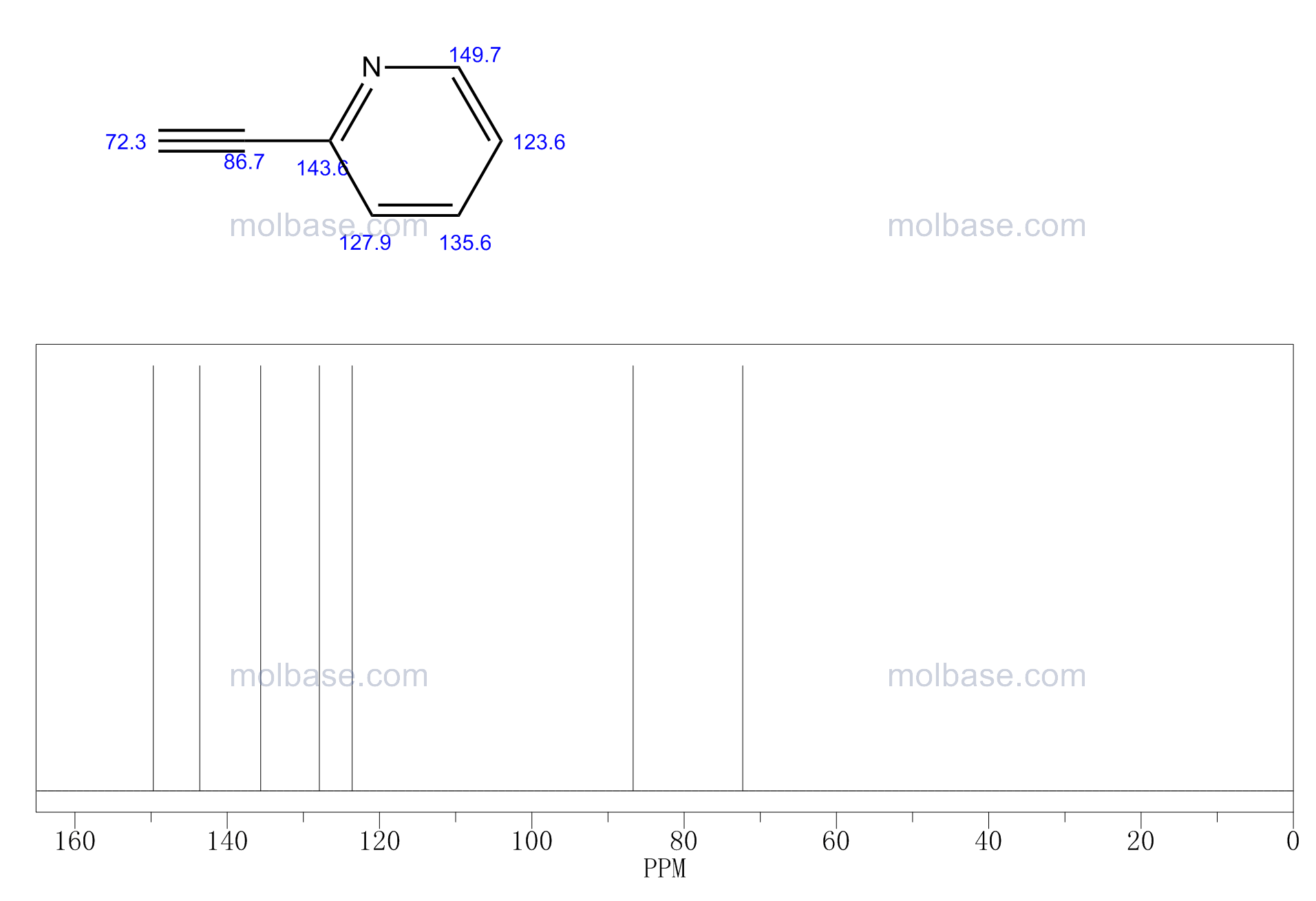 2-Ethynylpyridine NMR spectra analysis, Chemical CAS NO. 1945-84-2 NMR spectral analysis, 2-Ethynylpyridine C-NMR spectrum