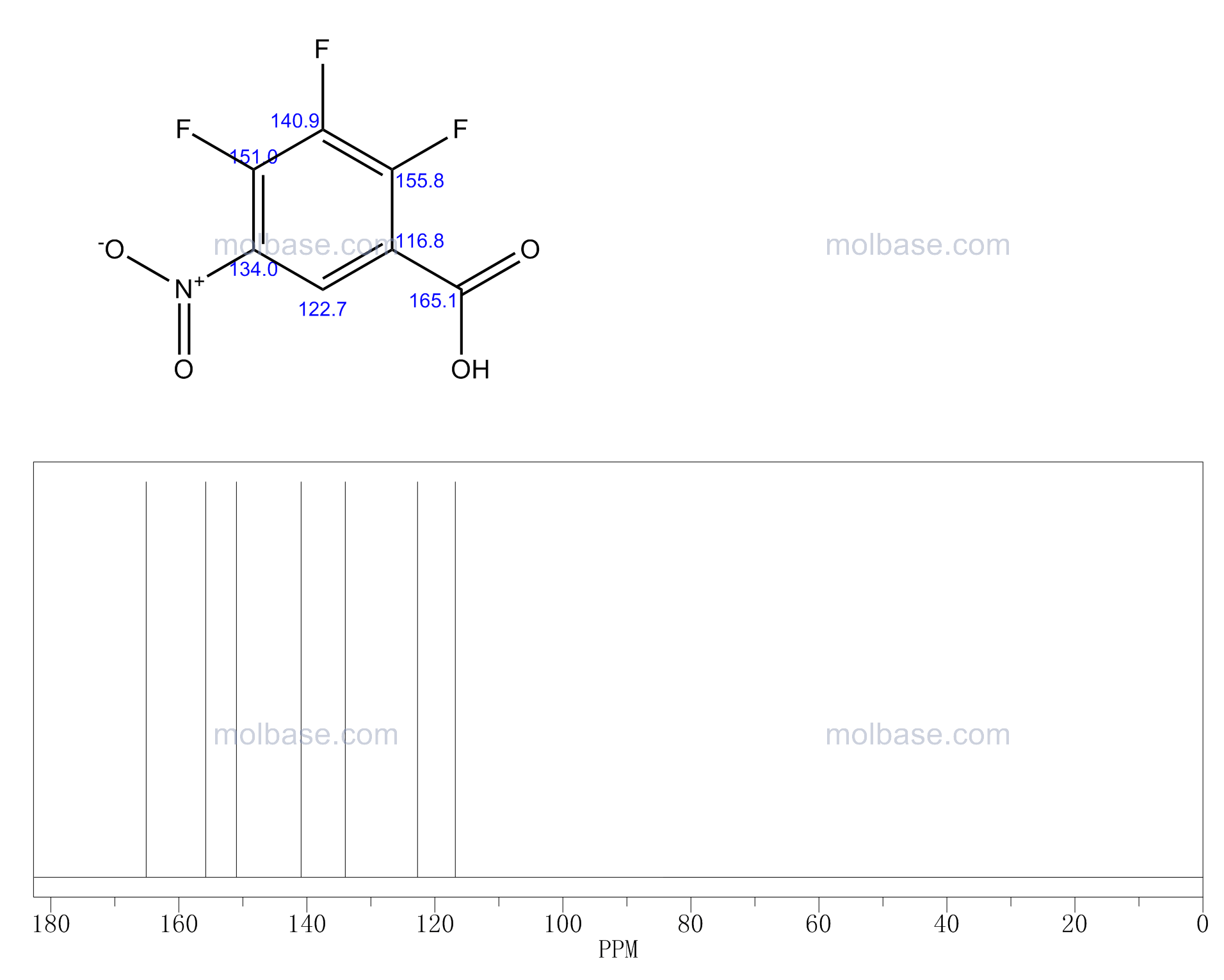 2,3,4-trifluoro-5-nitrobenzoic acid NMR spectra analysis, Chemical CAS NO. 197520-71-1 NMR spectral analysis, 2,3,4-trifluoro-5-nitrobenzoic acid C-NMR spectrum