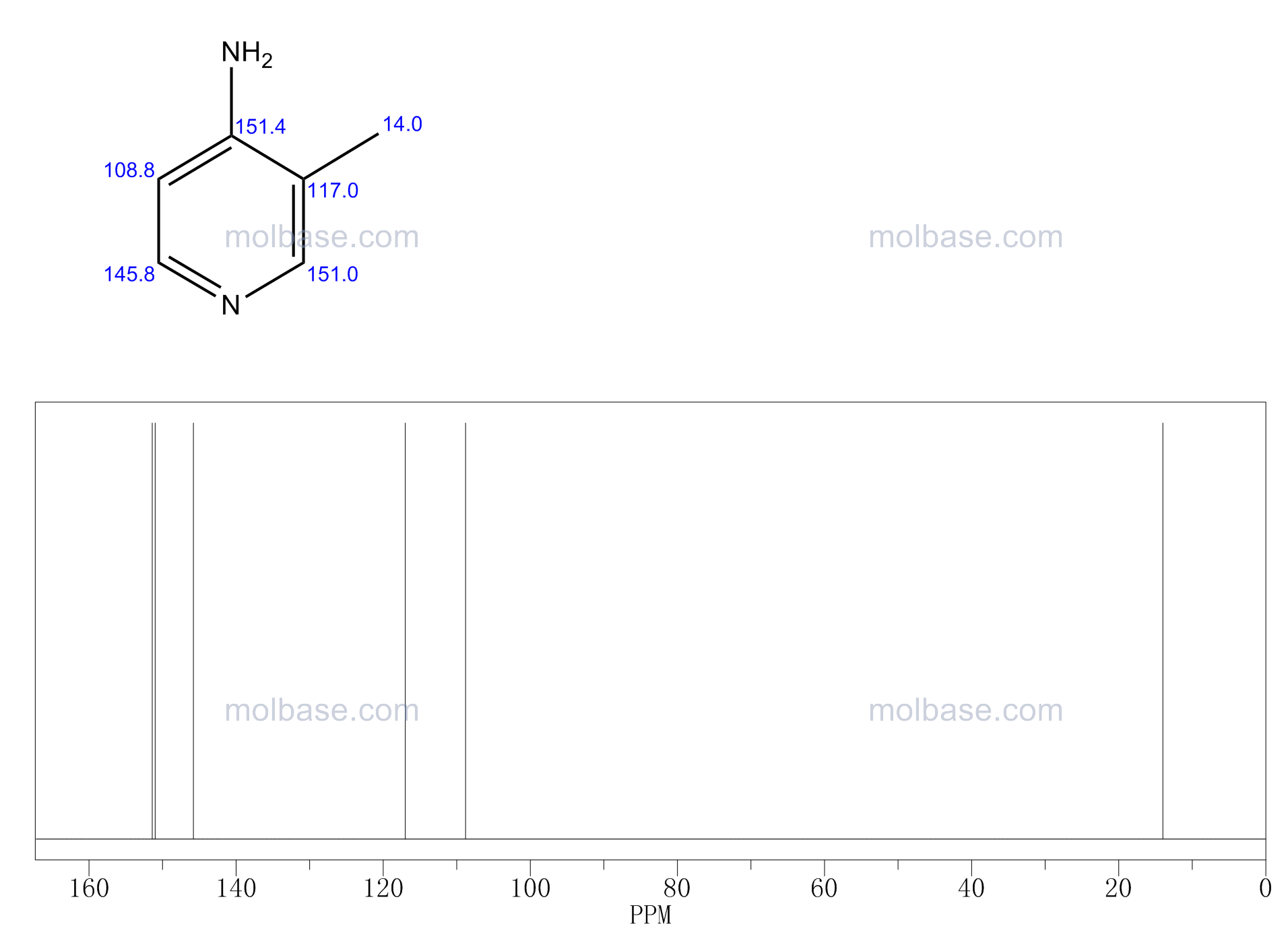 3-methylpyridin-4-amine NMR spectra analysis, Chemical CAS NO. 1990-90-5 NMR spectral analysis, 3-methylpyridin-4-amine C-NMR spectrum