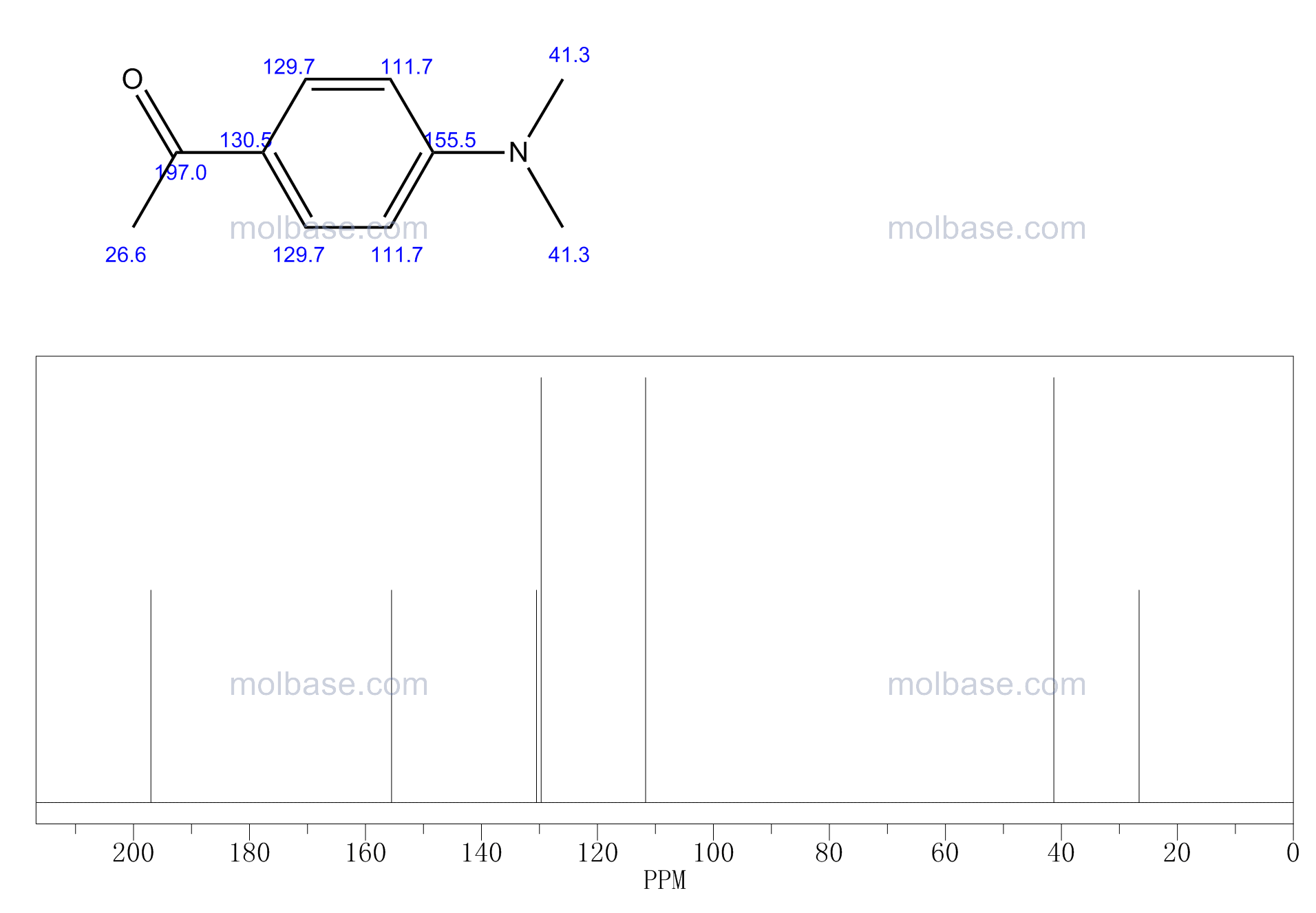 1-[4-(dimethylamino)phenyl]ethanone NMR spectra analysis, Chemical CAS NO. 2124-31-4 NMR spectral analysis, 1-[4-(dimethylamino)phenyl]ethanone C-NMR spectrum
