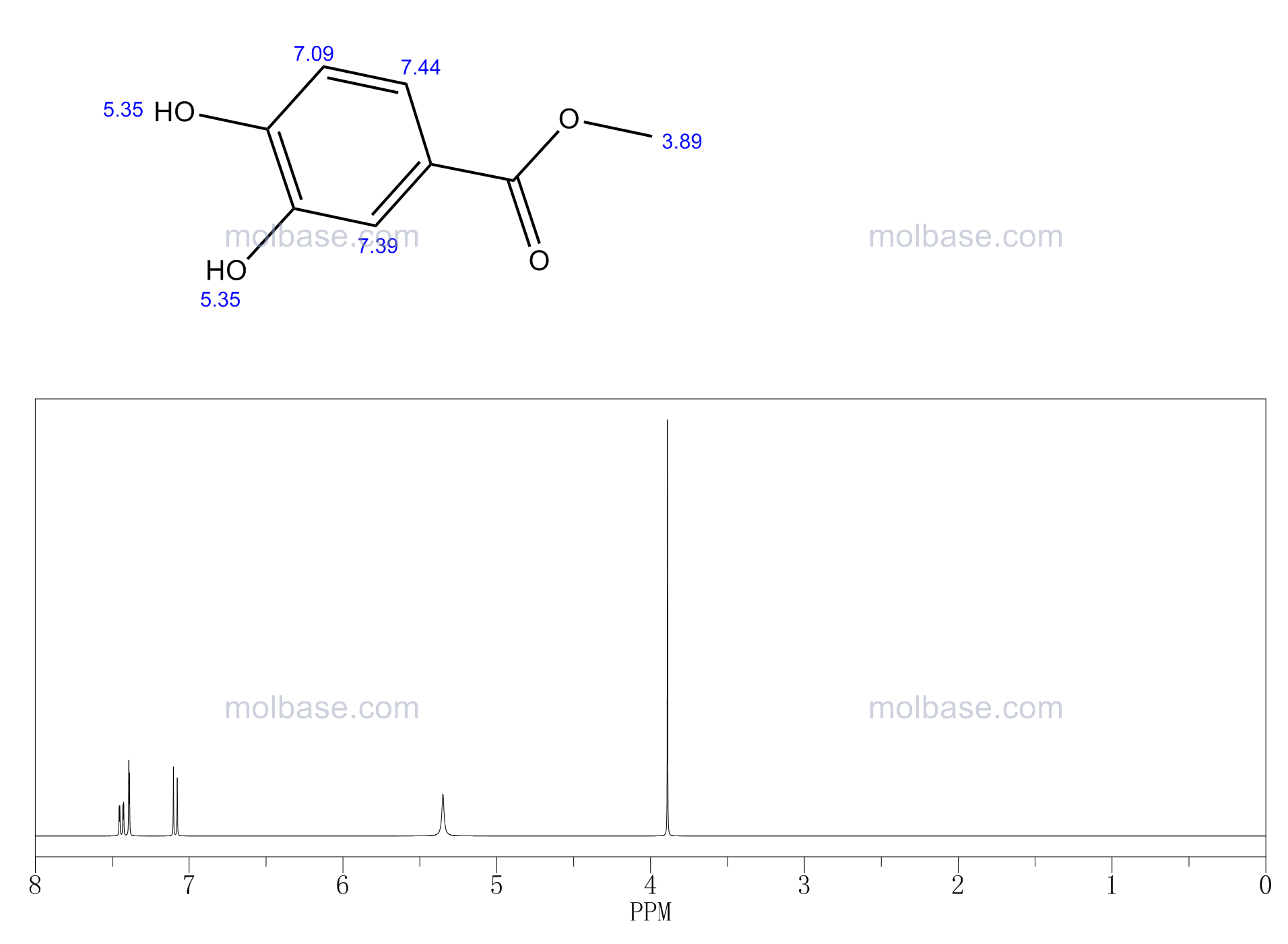 Methyl 3,4-dihydroxybenzoate NMR spectra analysis, Chemical CAS NO. 2150-43-8 NMR spectral analysis, Methyl 3,4-dihydroxybenzoate C-NMR spectrum