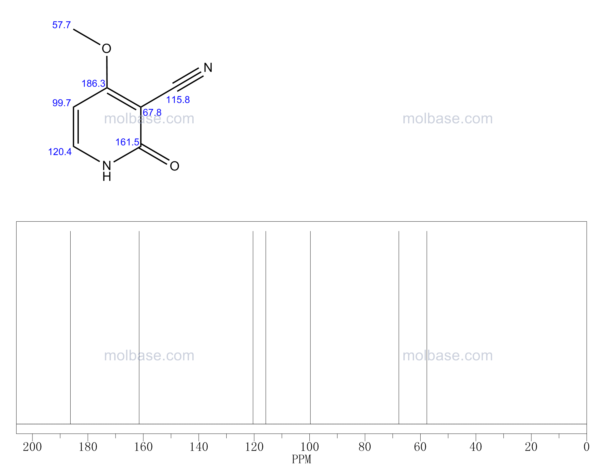 4-methoxy-2-oxo-1H-pyridine-3-carbonitrile NMR spectra analysis, Chemical CAS NO. 21642-98-8 NMR spectral analysis, 4-methoxy-2-oxo-1H-pyridine-3-carbonitrile C-NMR spectrum