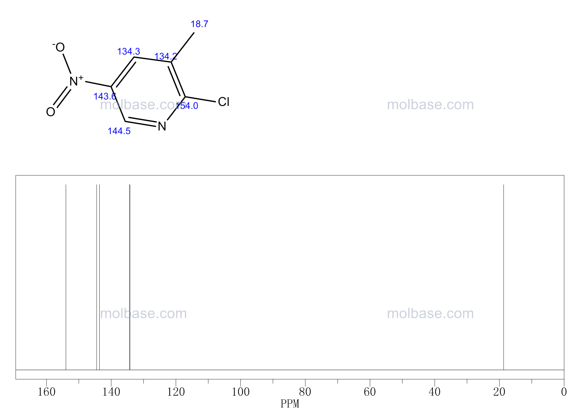 2-Chloro-3-methyl-5-nitropyridine NMR spectra analysis, Chemical CAS NO. 22280-56-4 NMR spectral analysis, 2-Chloro-3-methyl-5-nitropyridine C-NMR spectrum