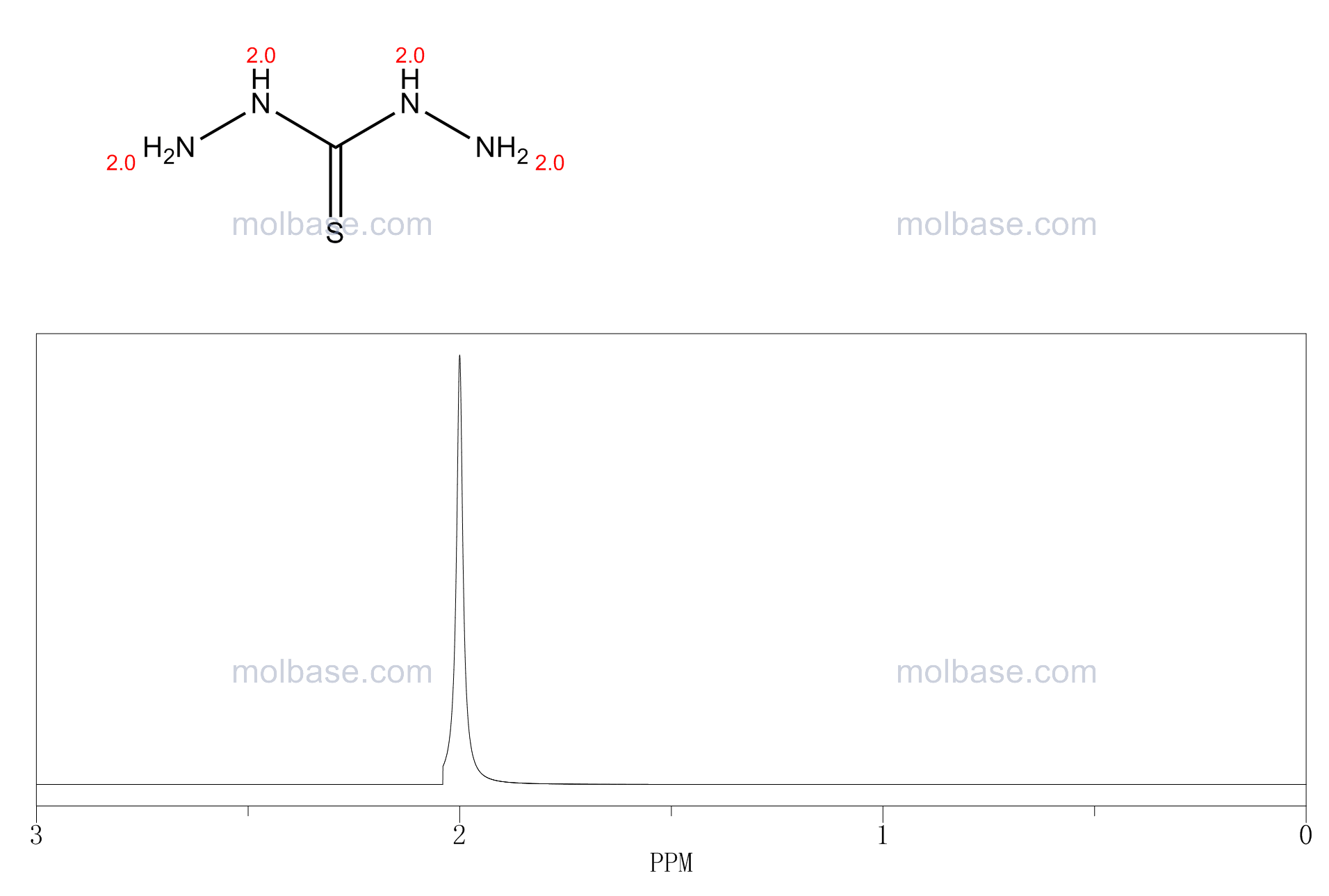 Thiocarbohydrazide NMR spectra analysis, Chemical CAS NO. 2231-57-4 NMR spectral analysis, Thiocarbohydrazide C-NMR spectrum