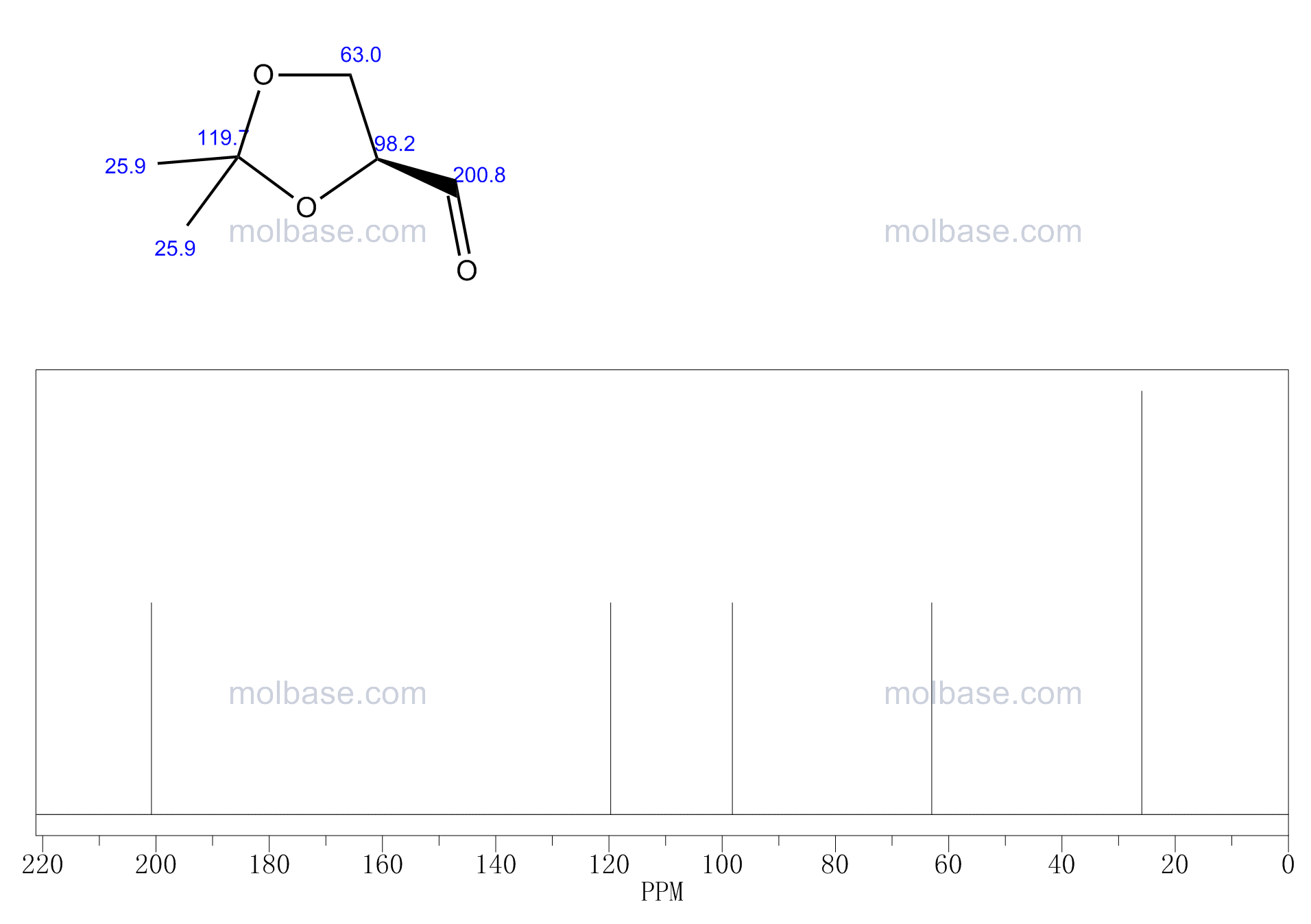 (R)-(+)-2,2-Dimethyl-1,3-dioxolane-4-carboxaldehyde NMR spectra analysis, Chemical CAS NO. 15186-48-8 NMR spectral analysis, (R)-(+)-2,2-Dimethyl-1,3-dioxolane-4-carboxaldehyde C-NMR spectrum