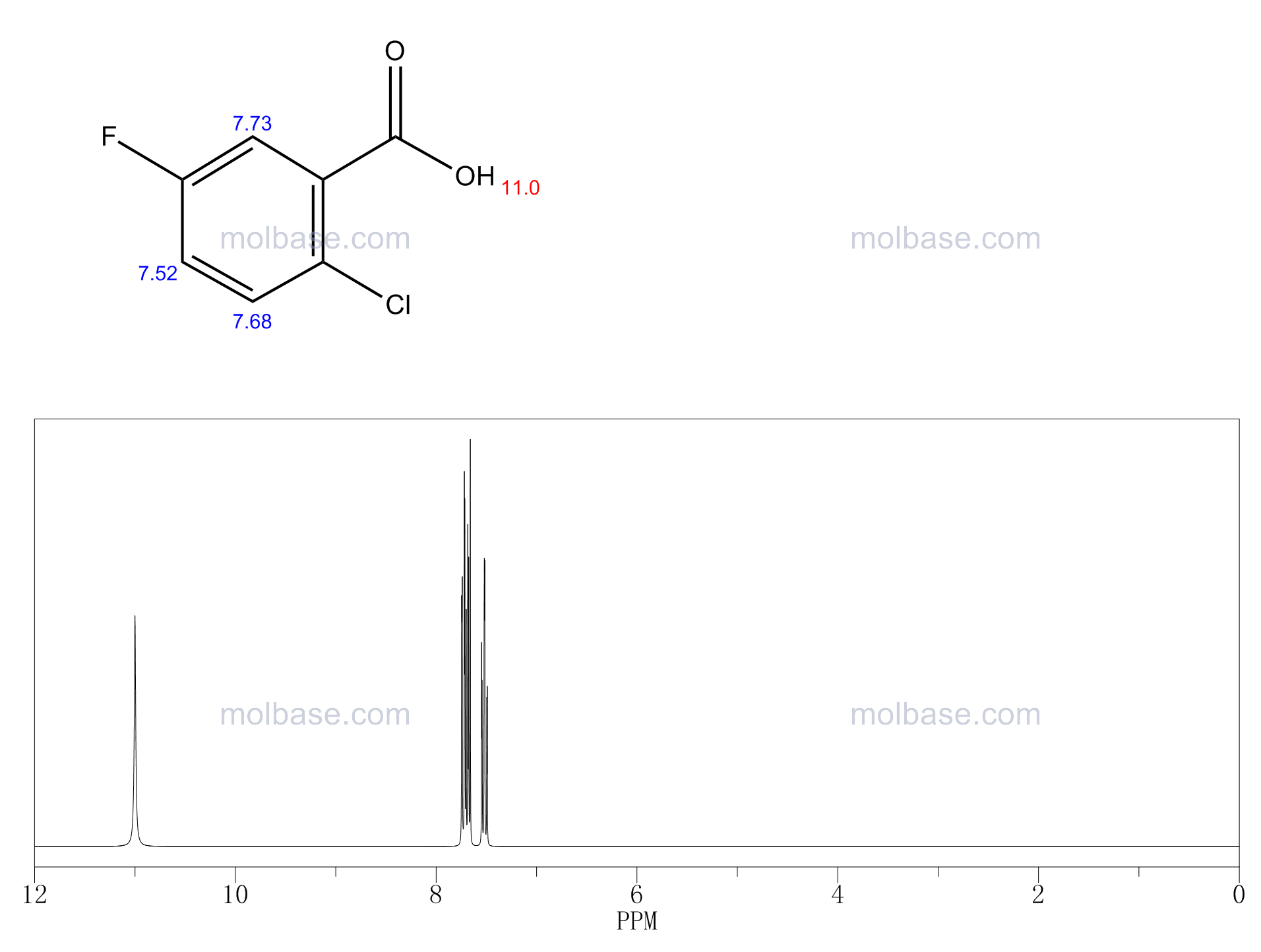 2-Chloro-5-fluorobenzoic acid NMR spectra analysis, Chemical CAS NO. 2252-50-8 NMR spectral analysis, 2-Chloro-5-fluorobenzoic acid C-NMR spectrum