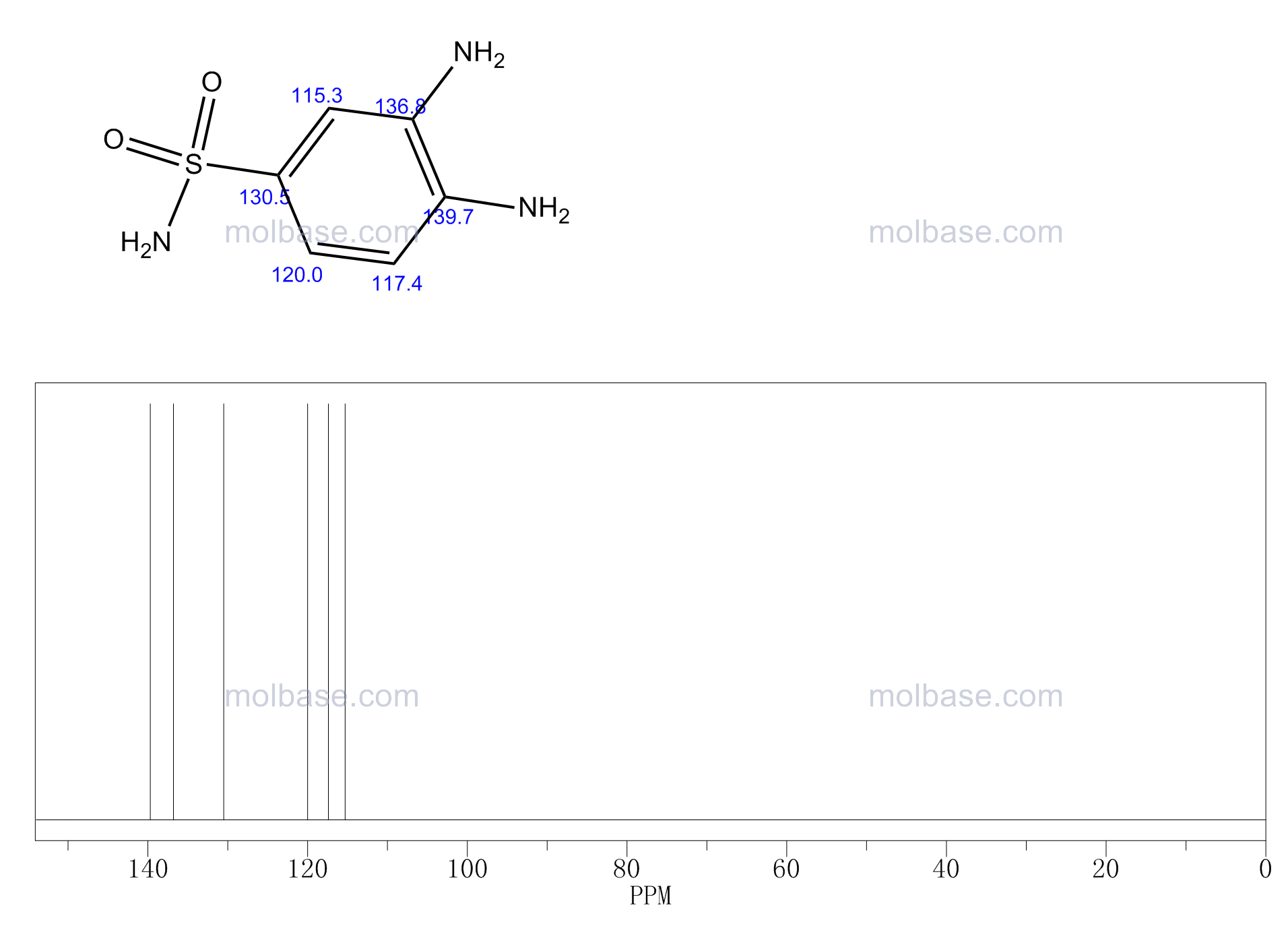 3,4-diaminobenzenesulfonamide NMR spectra analysis, Chemical CAS NO. 2360-20-5 NMR spectral analysis, 3,4-diaminobenzenesulfonamide C-NMR spectrum